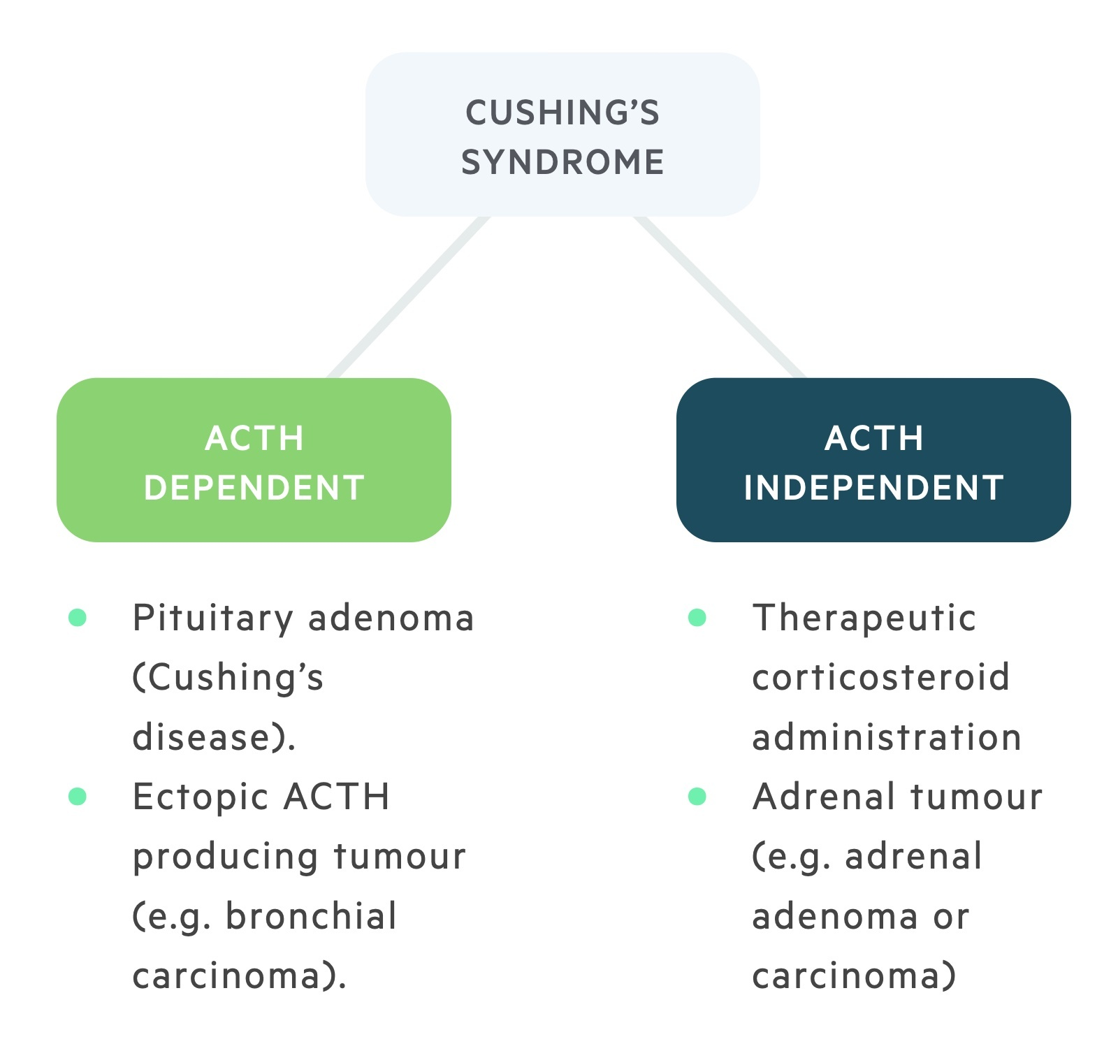 Aetiology of Cushings syndrome