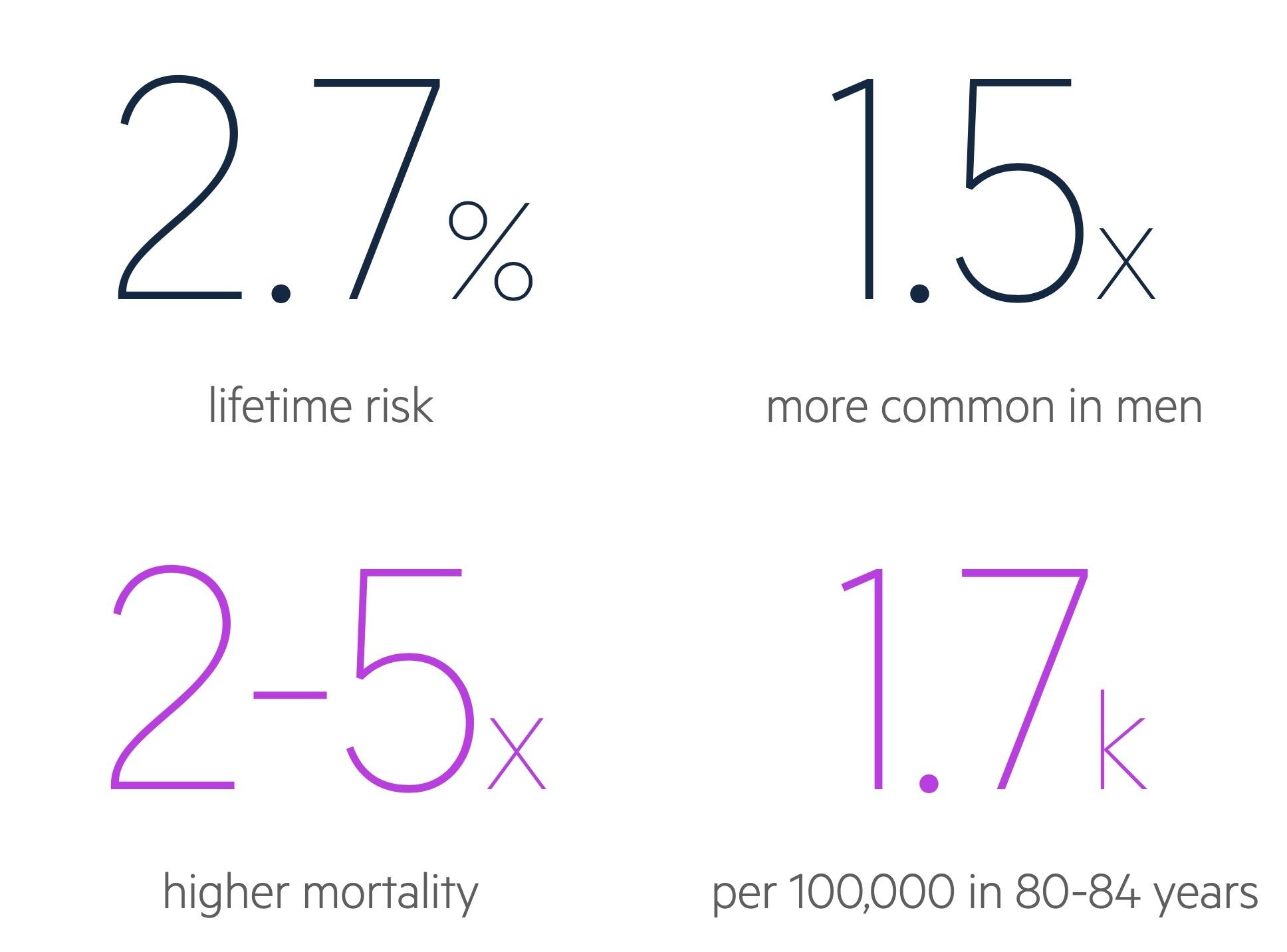 Parkisons disease statistics