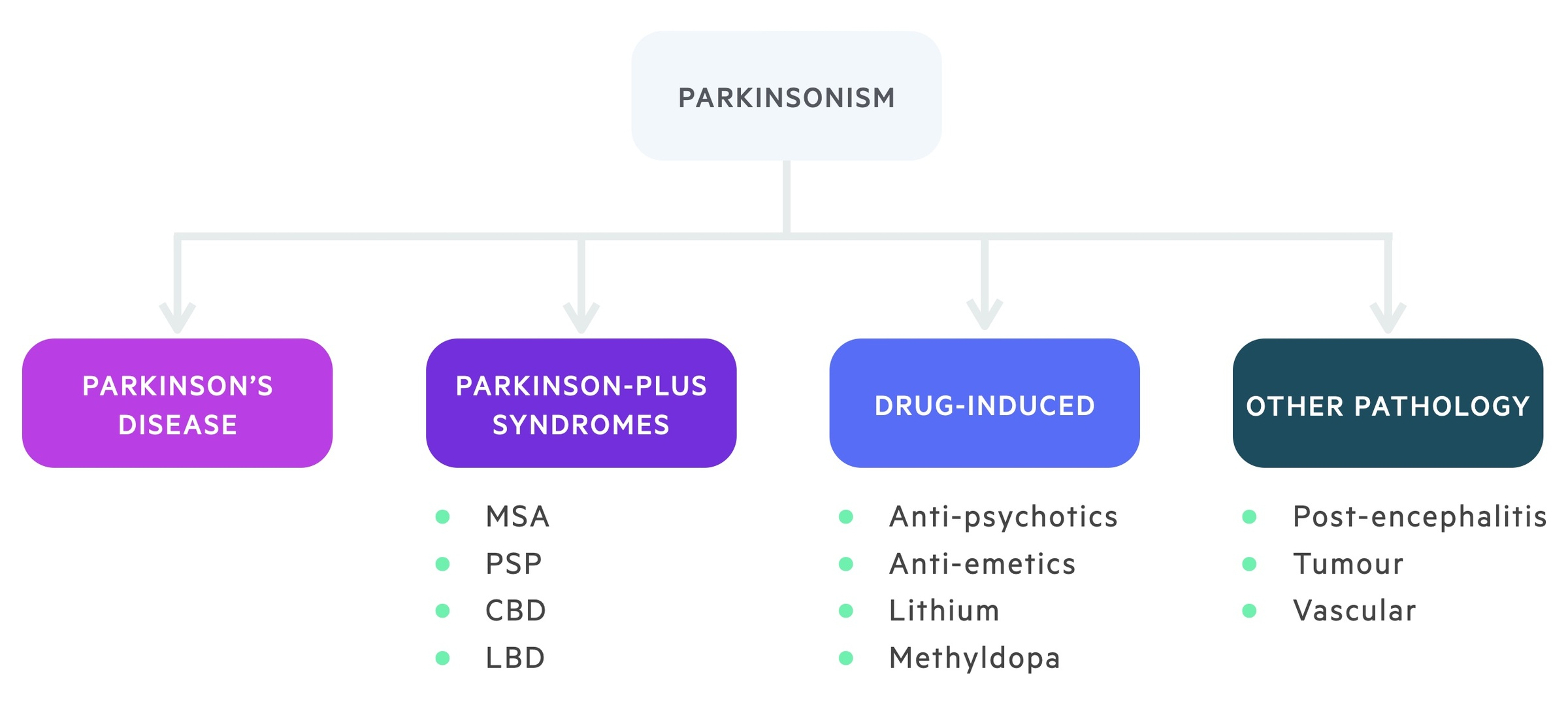 Causes of parkinsonism