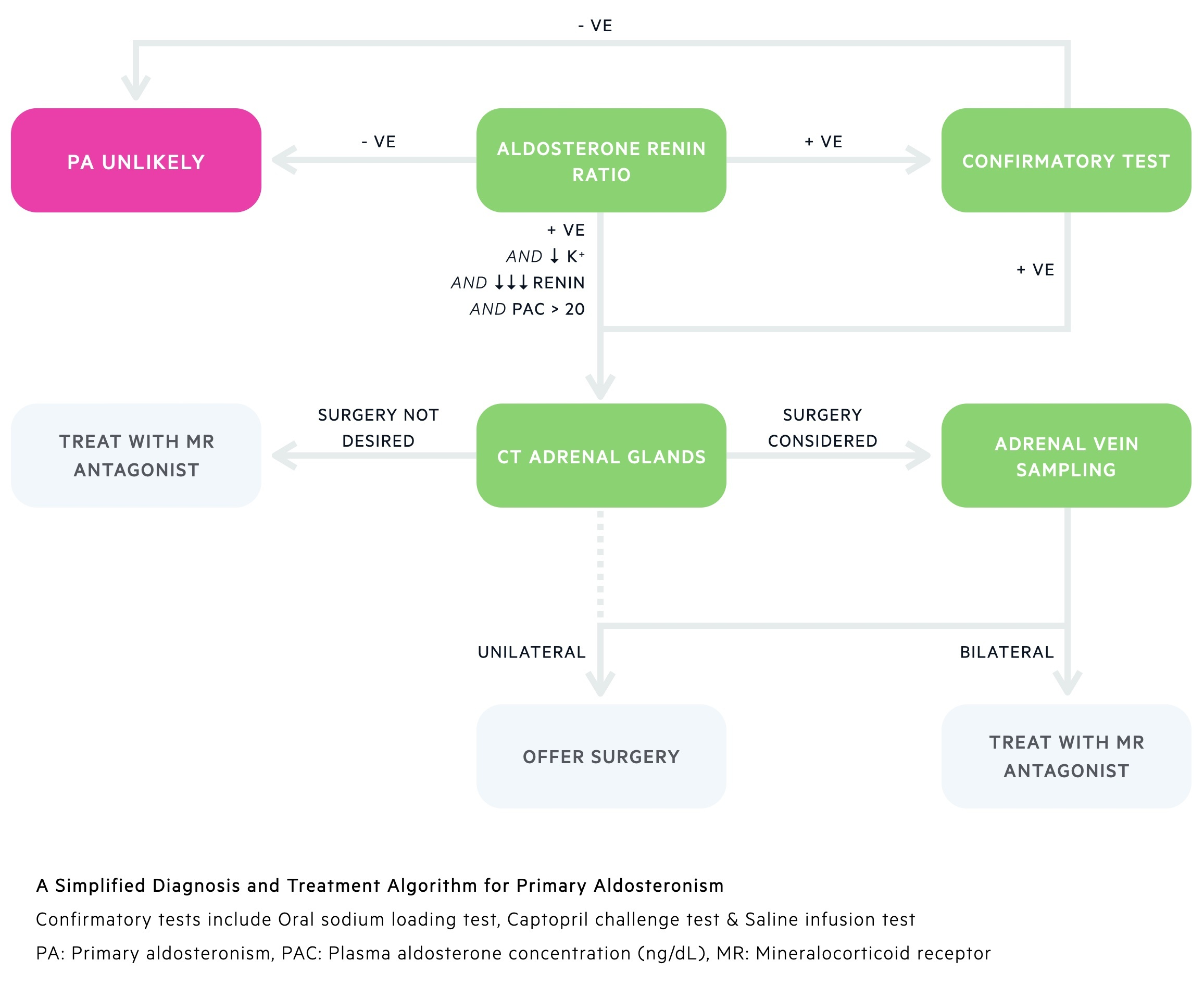 A simplified diagnosis and treatment algorithm for primary aldosteronism