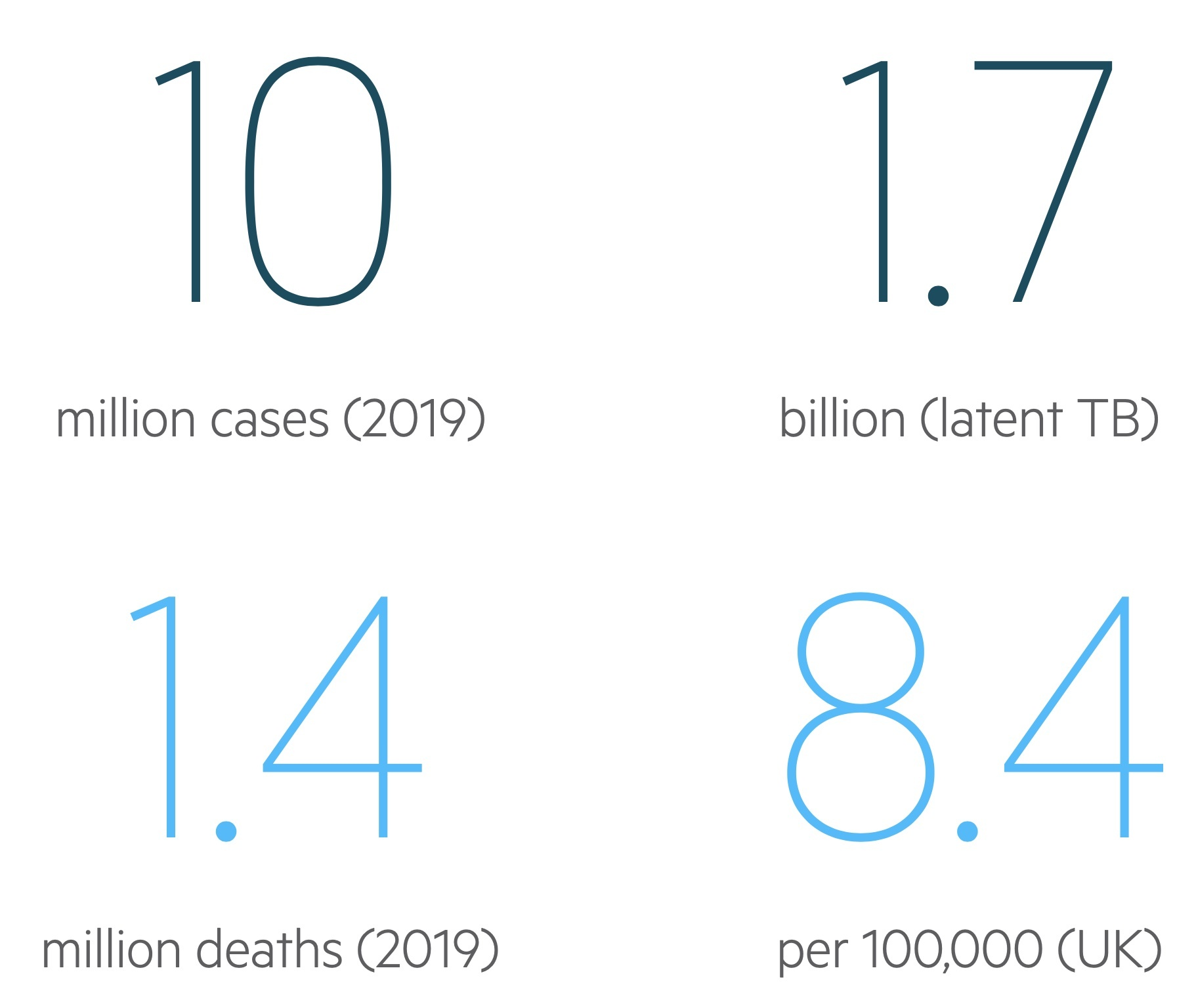 Tuberculosis (TB) statistics