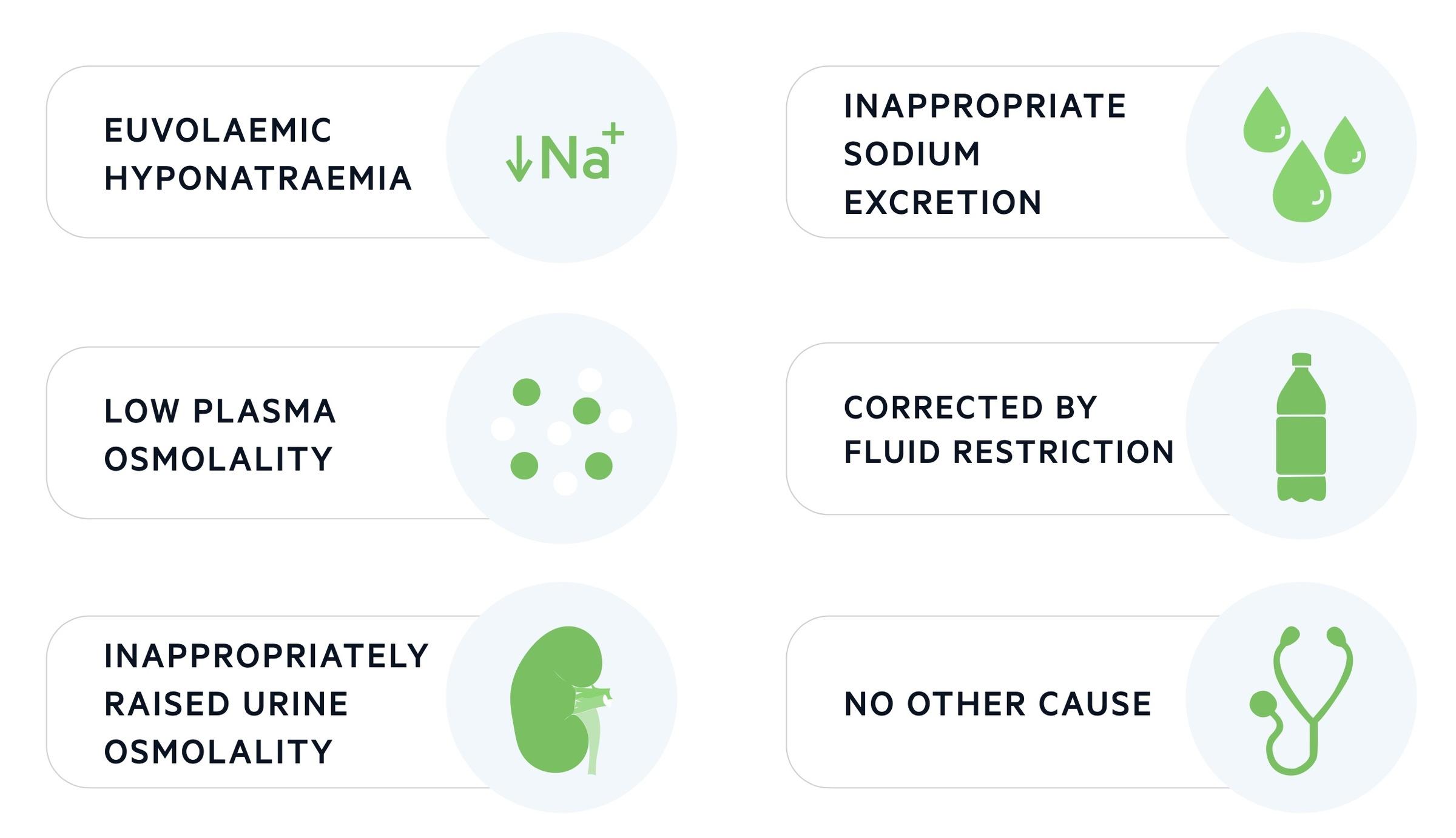 Diagnosis of SIADH