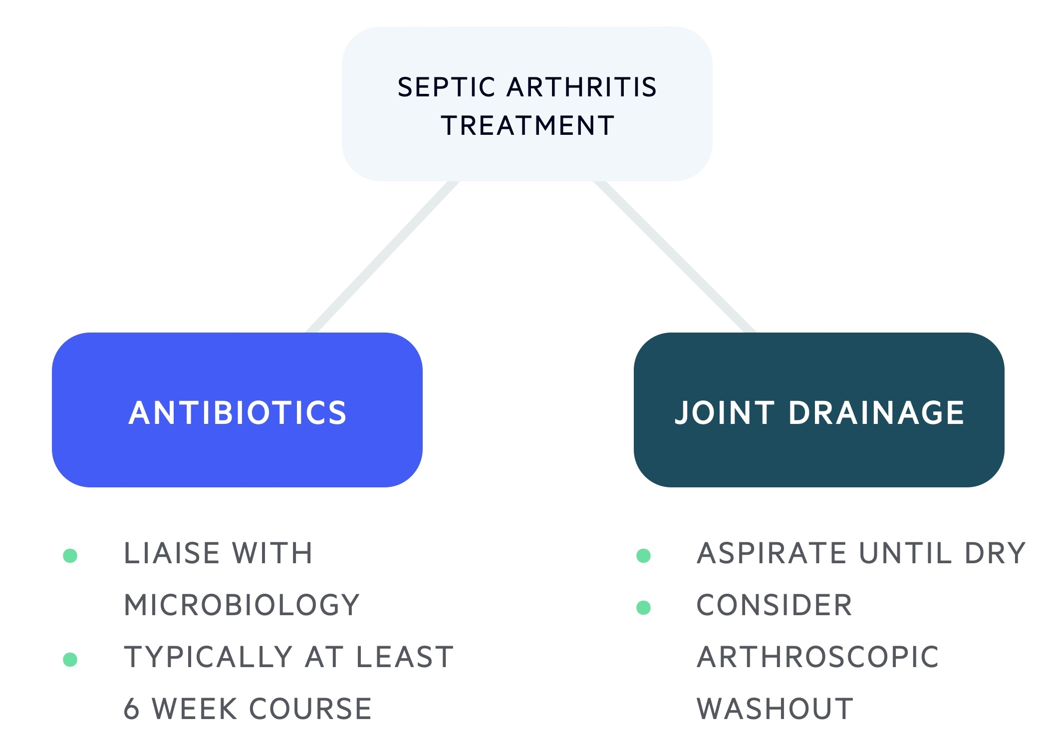 Septic arthritis treatment