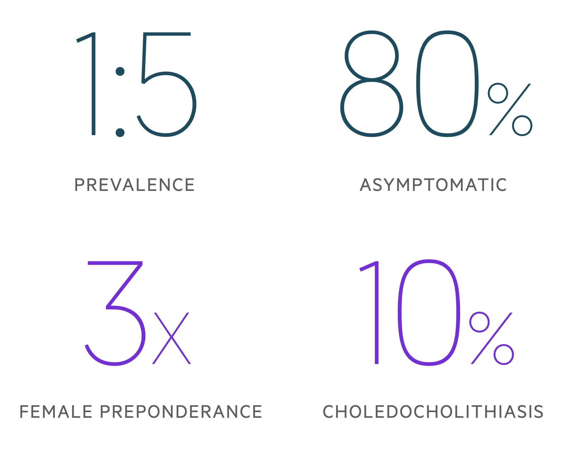 Cholelithiasis facts and figures stats