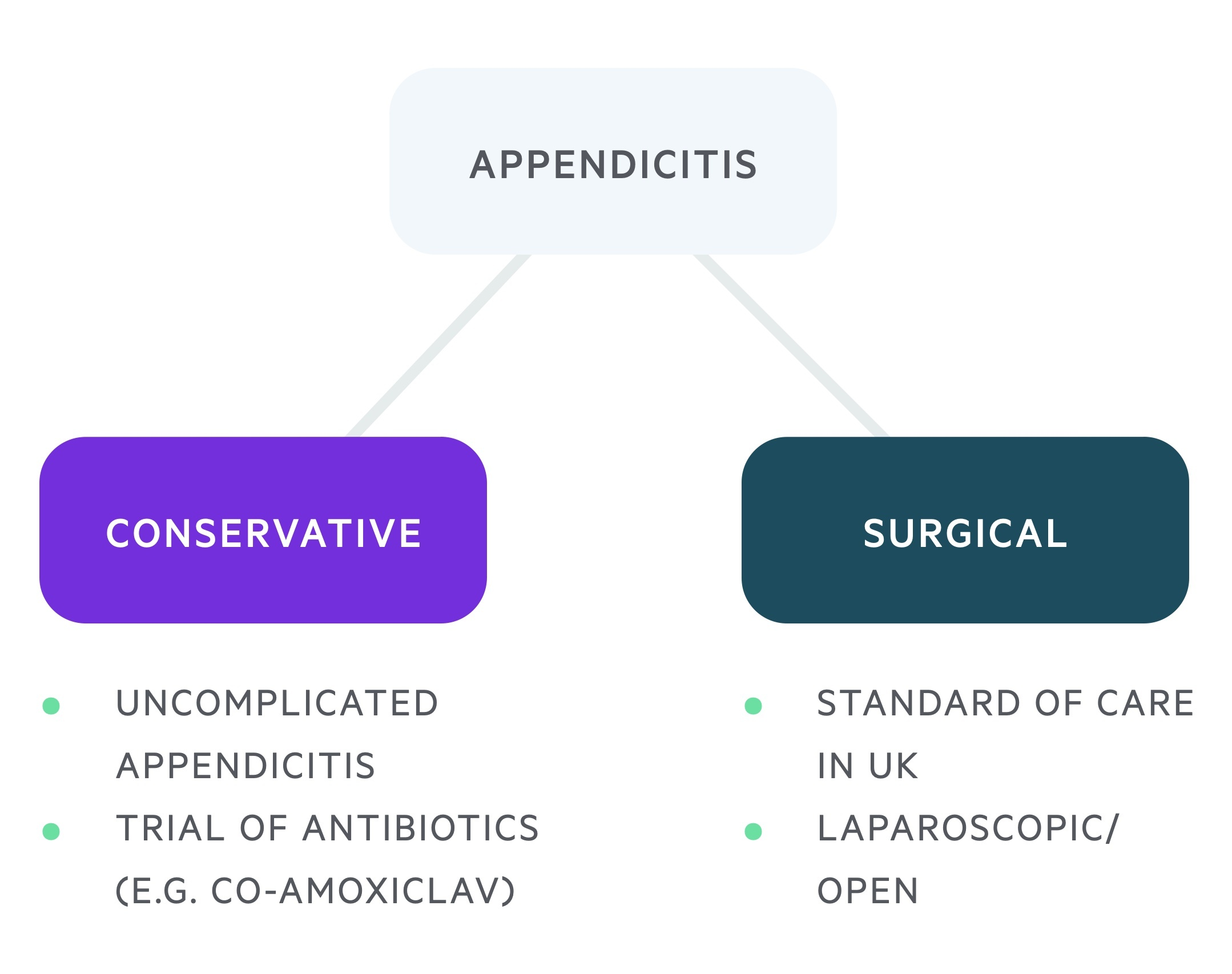 Management of appendicitis
