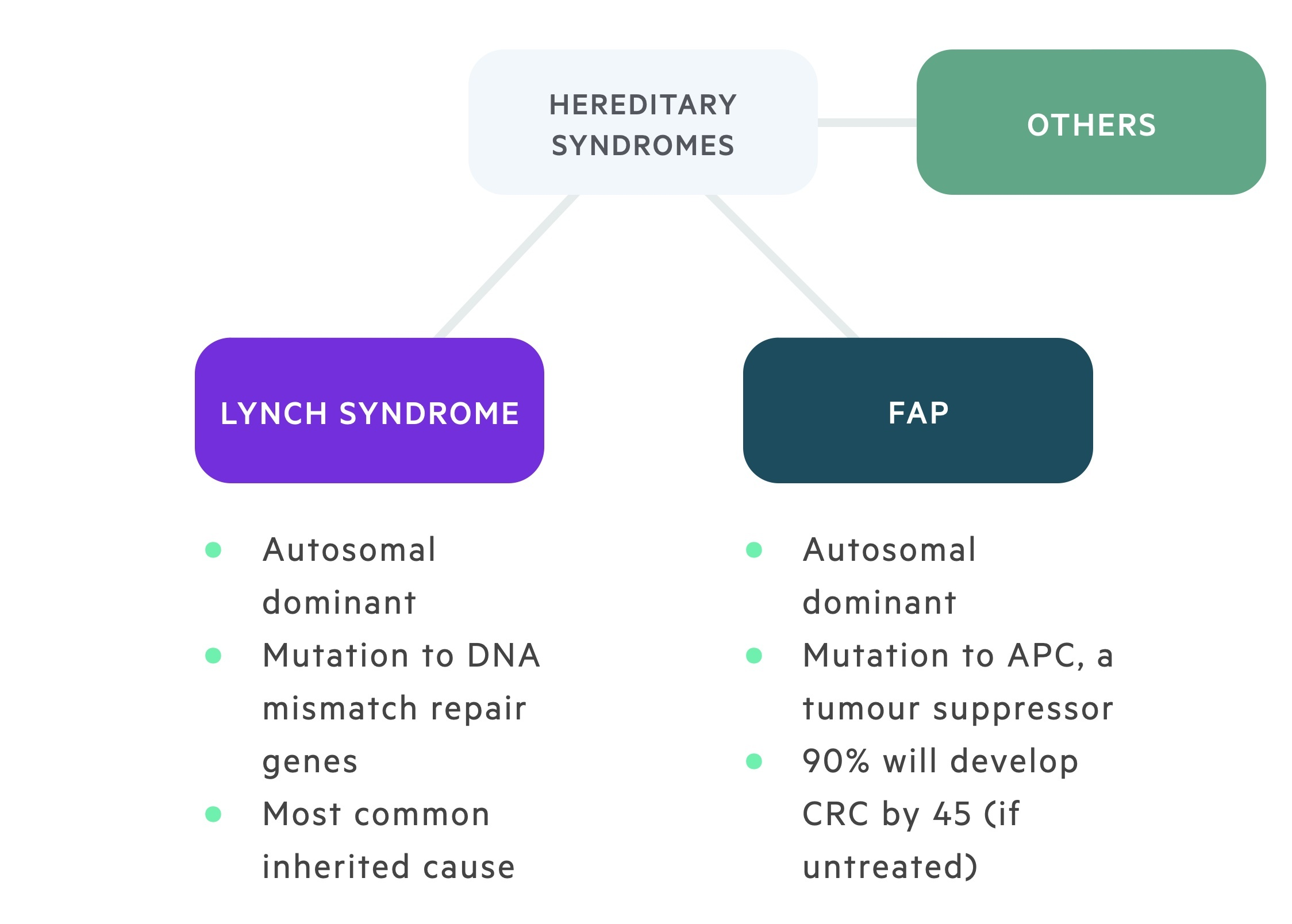 Hereditary syndromes associated with colorectal cancer