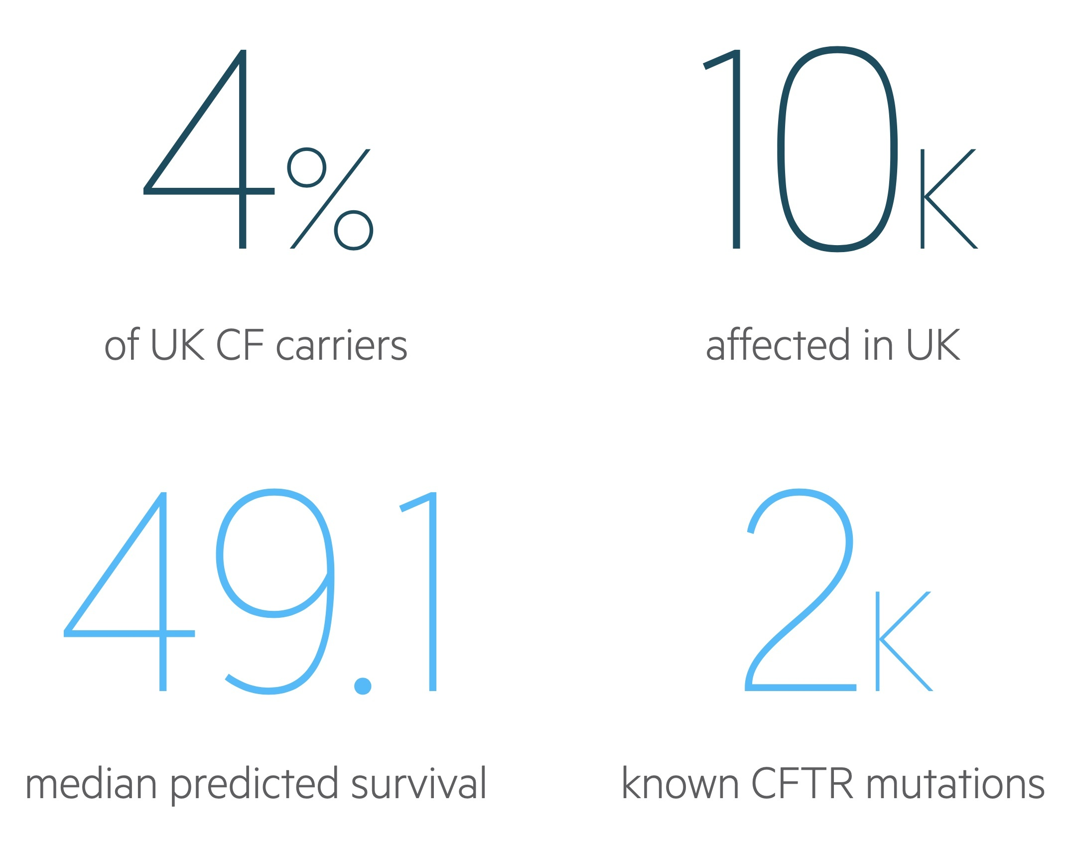 Cystic fibrosis (CF) facts and figures