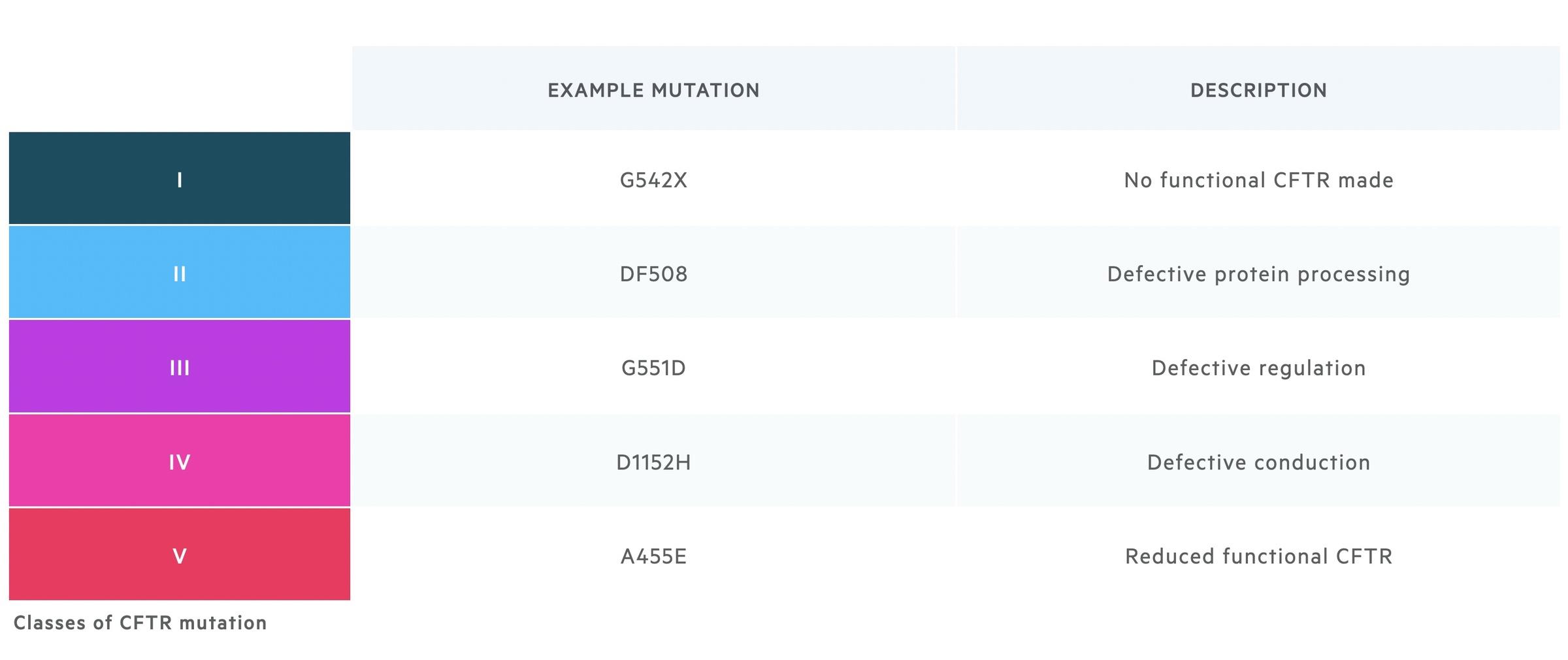 Classes of CFTR mutation