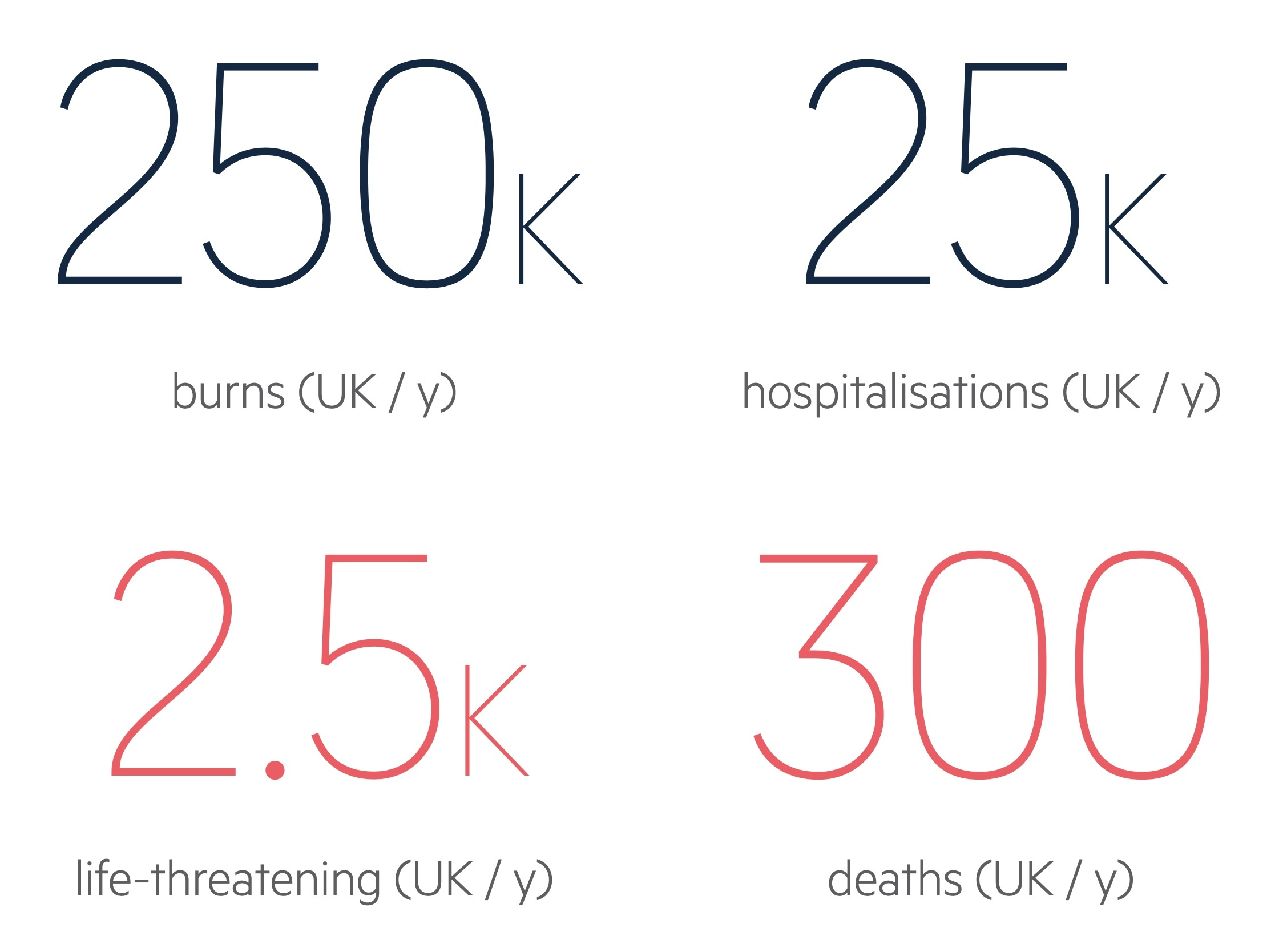 Burns facts and figures