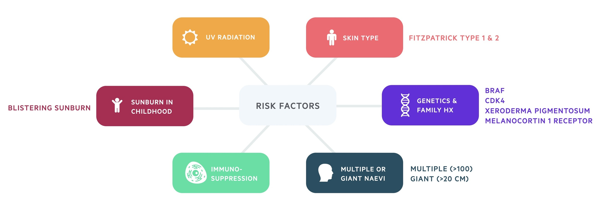 Risk factors for Melanoma