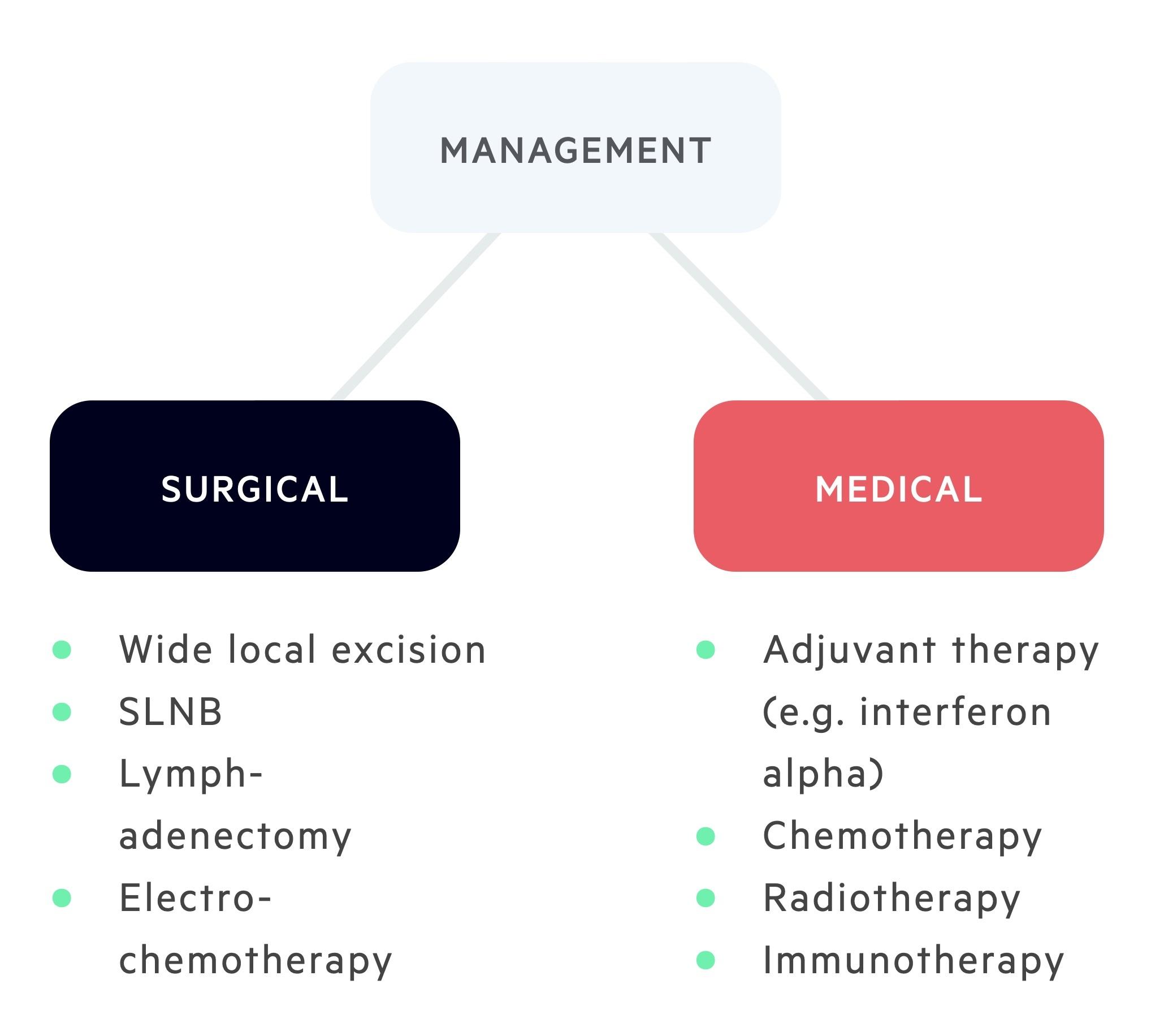 Management of melanoma