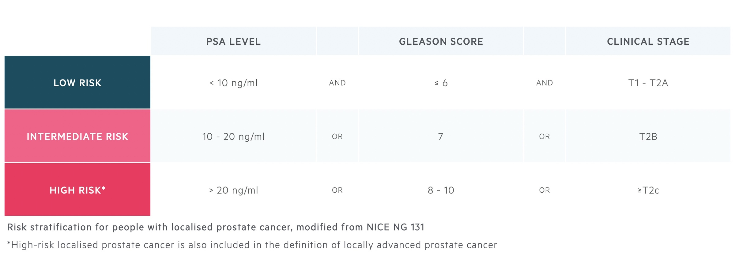Risk stratification for people with localised prostate cancer, modified from NICE NG 131.