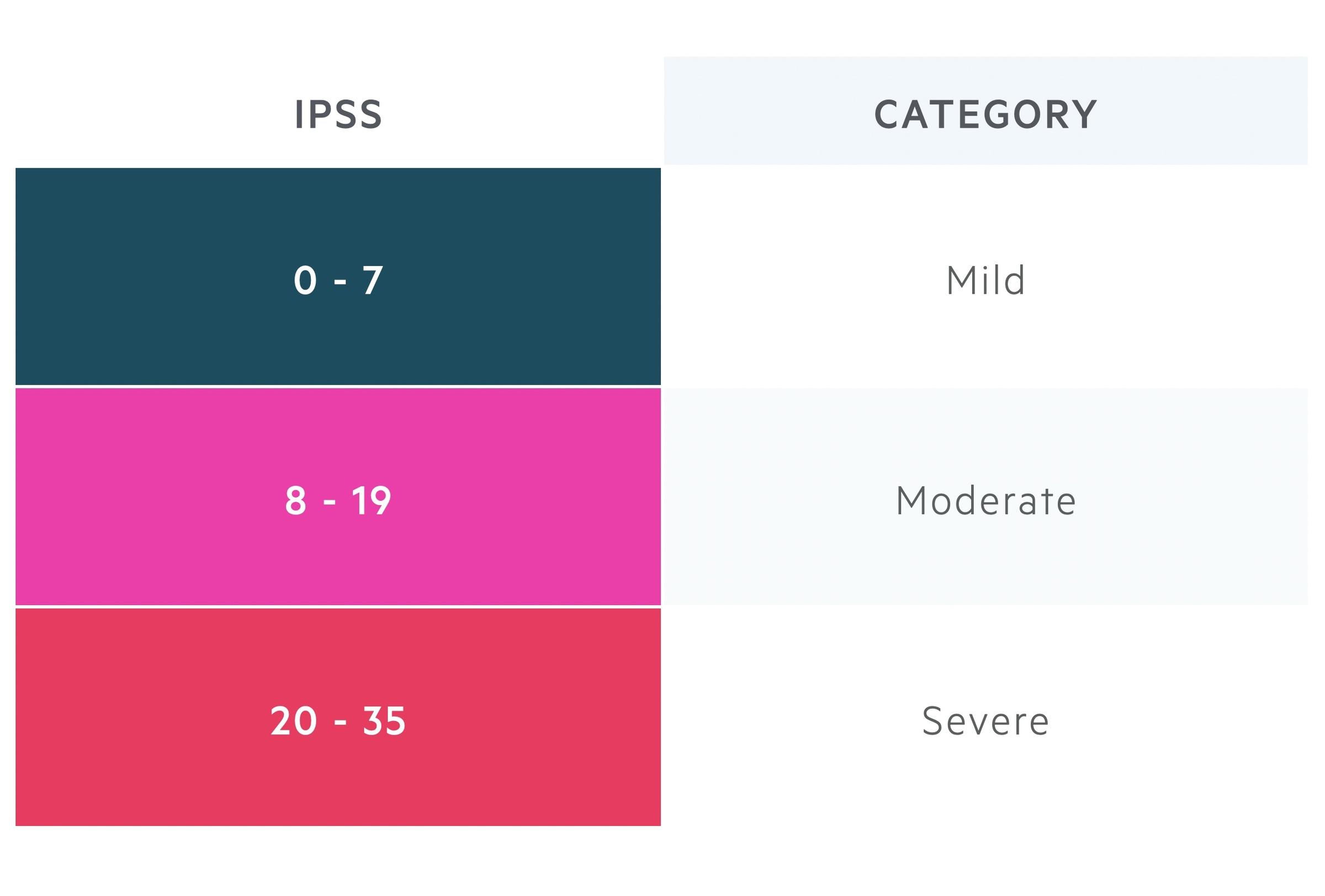 IPSS score