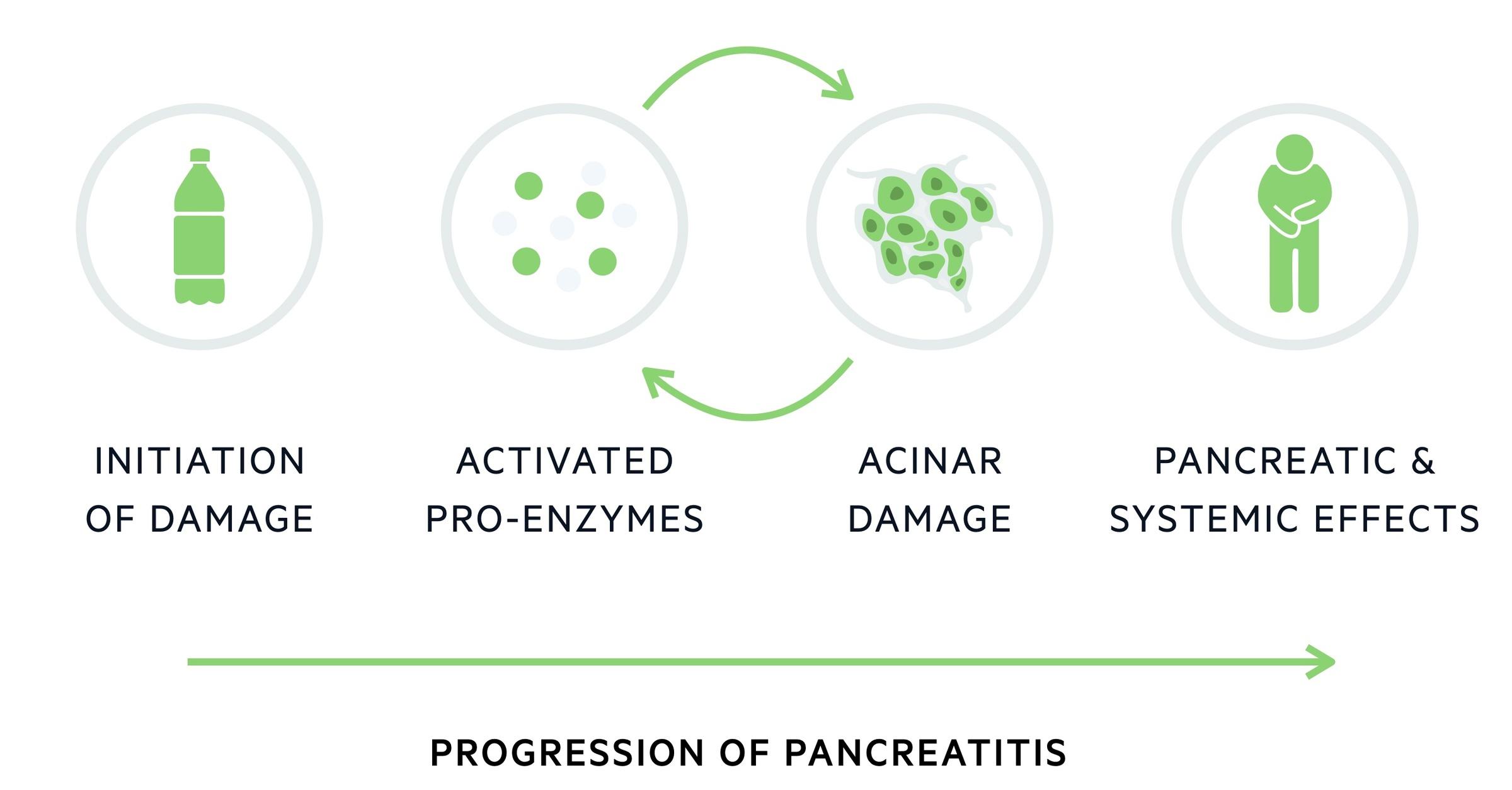 Progression of acute pancreatitis
