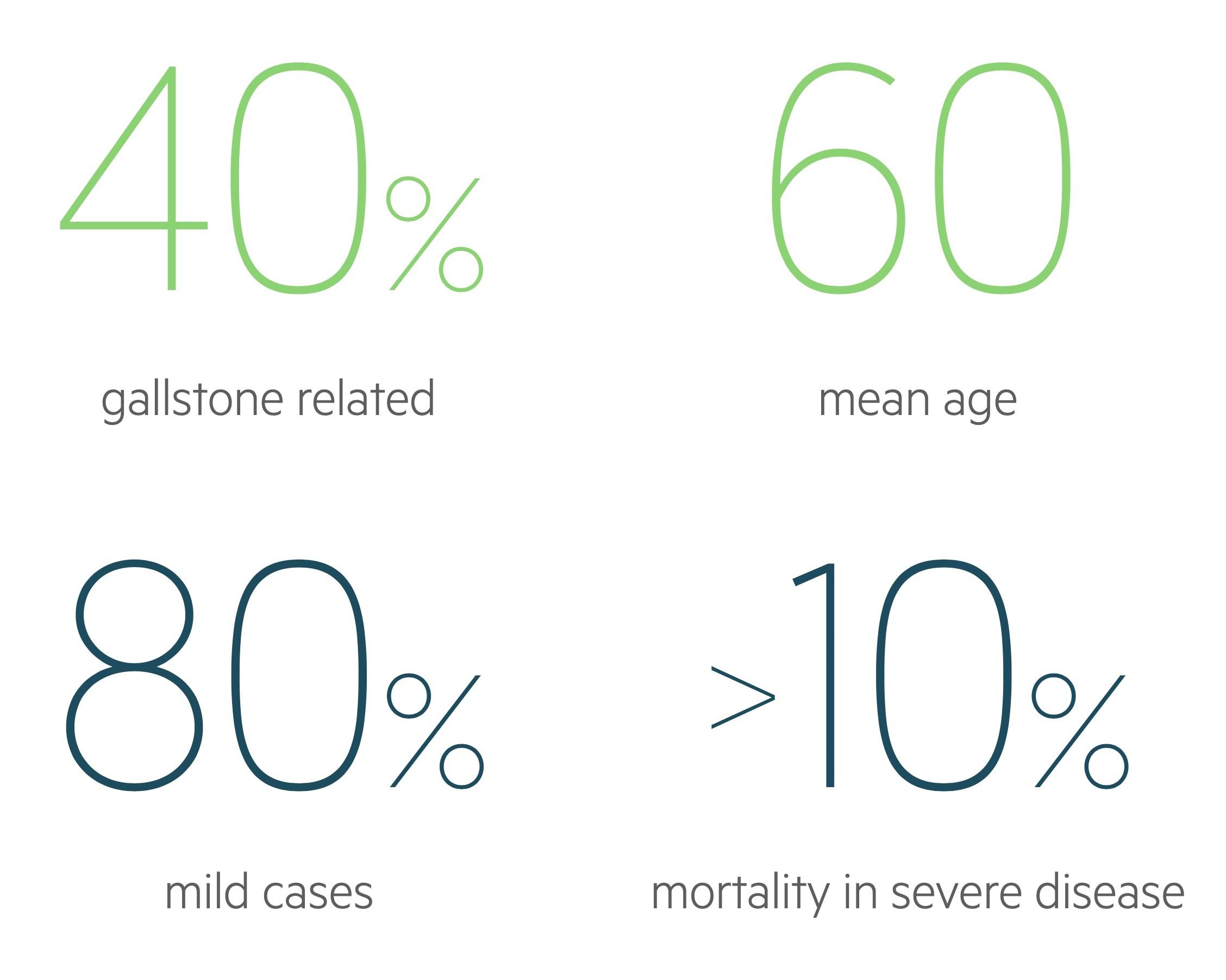 Acute pancreatitis statistics