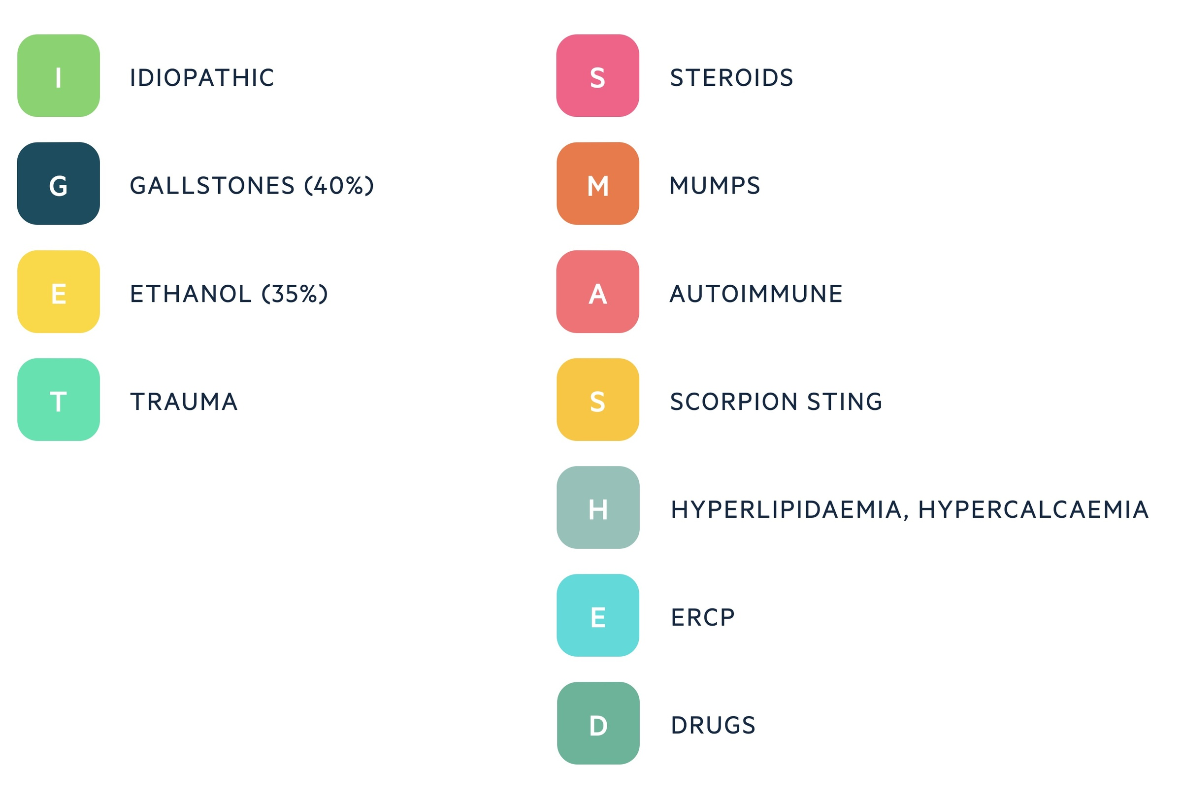 Acute pancreatitis aetiology - I GET SMASHED