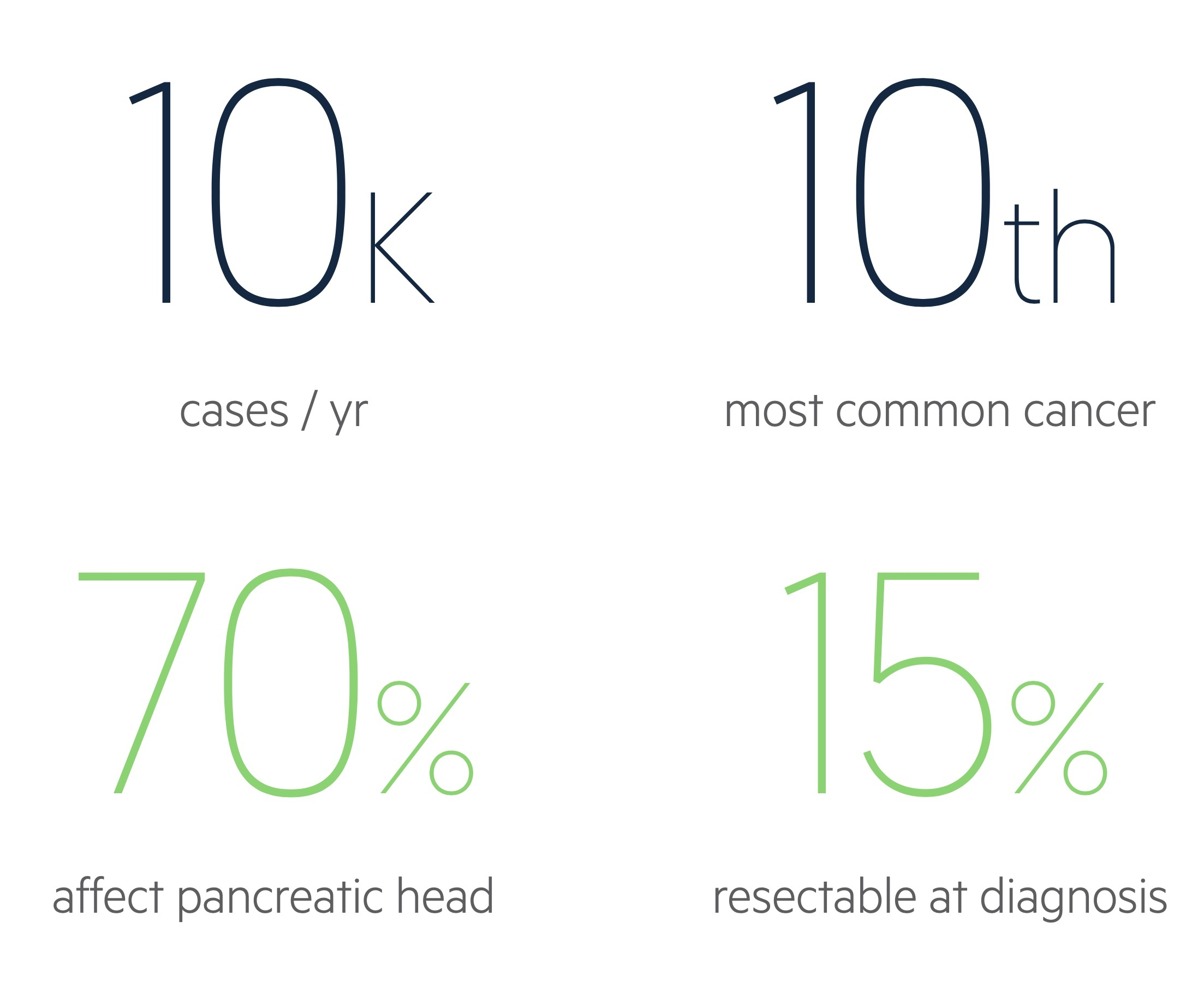 Pancreatic cancer facts and figures