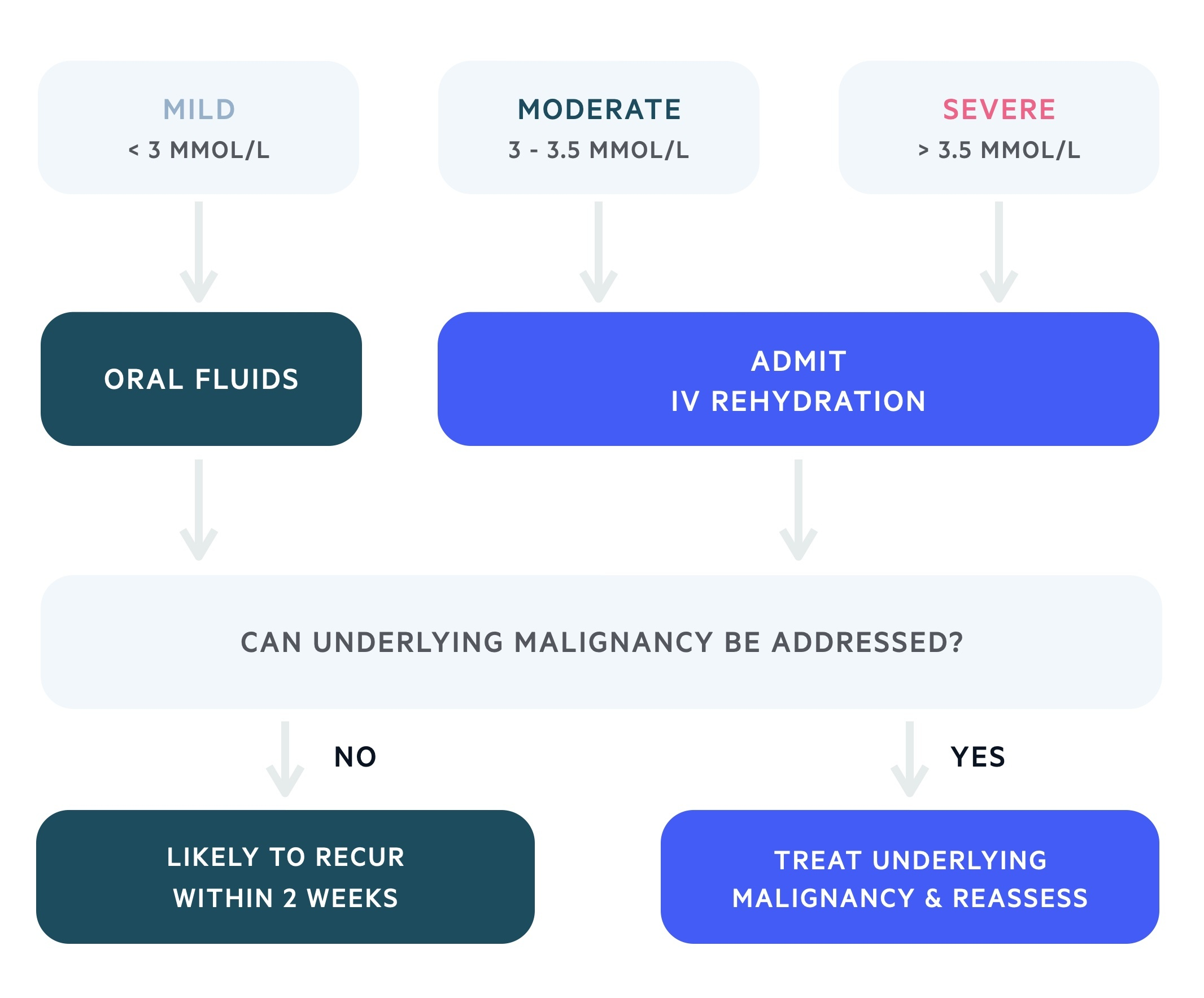 Management of malignant hypercalcaemia