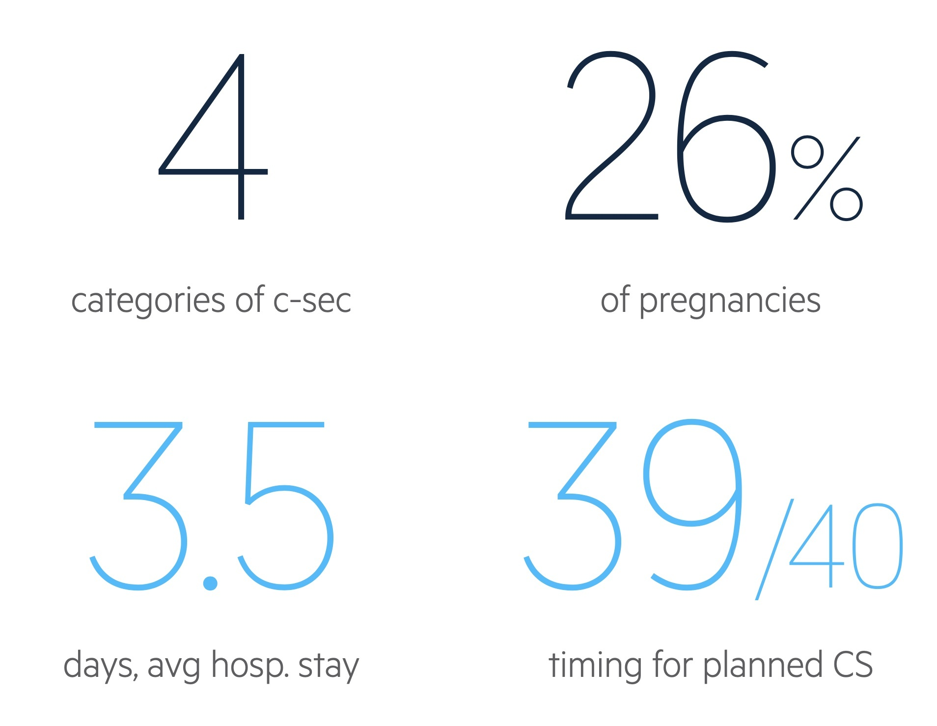 Caesarean section facts and figures