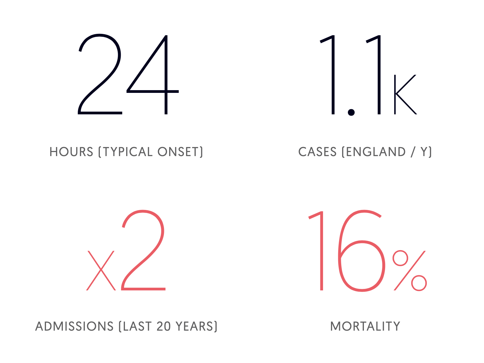 NSTI statistics