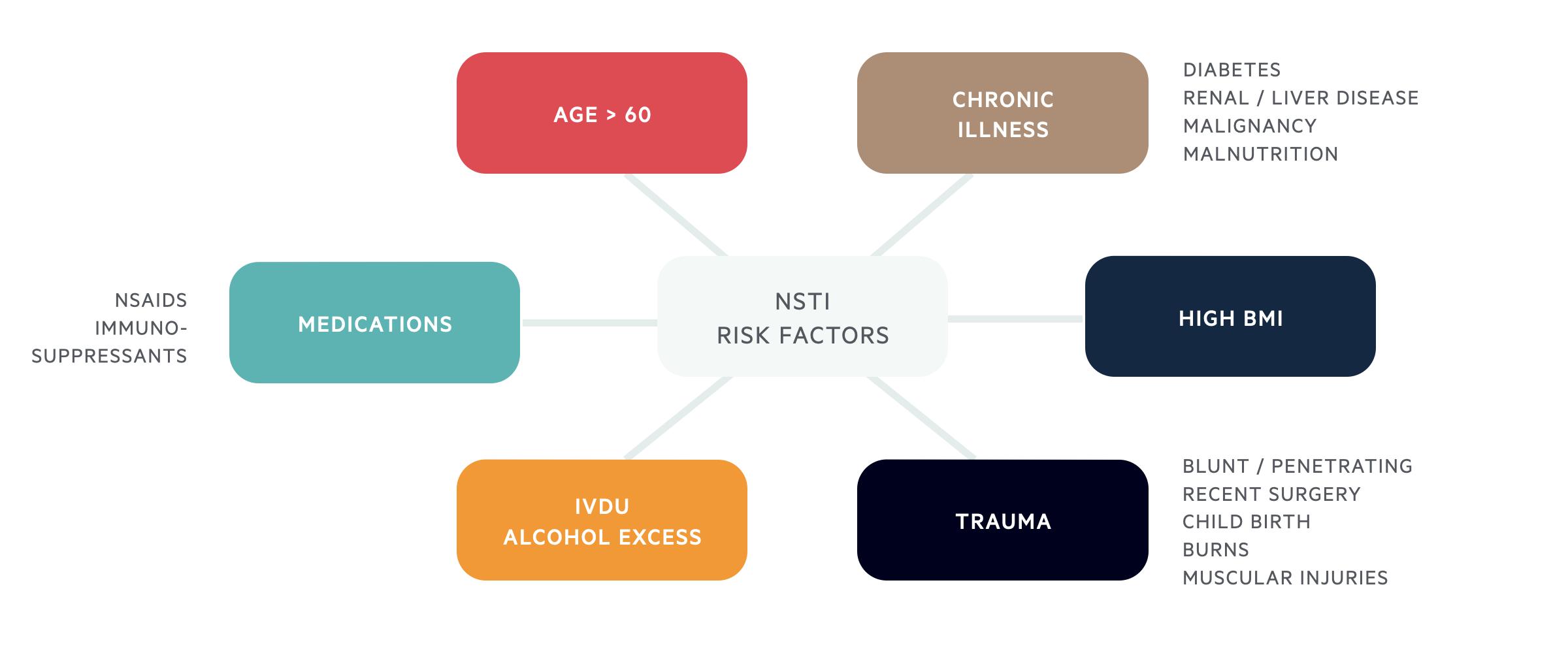 NSTI risk factors