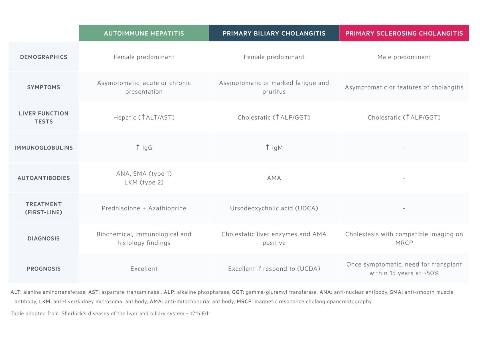 Autoimmune liver diseases summary