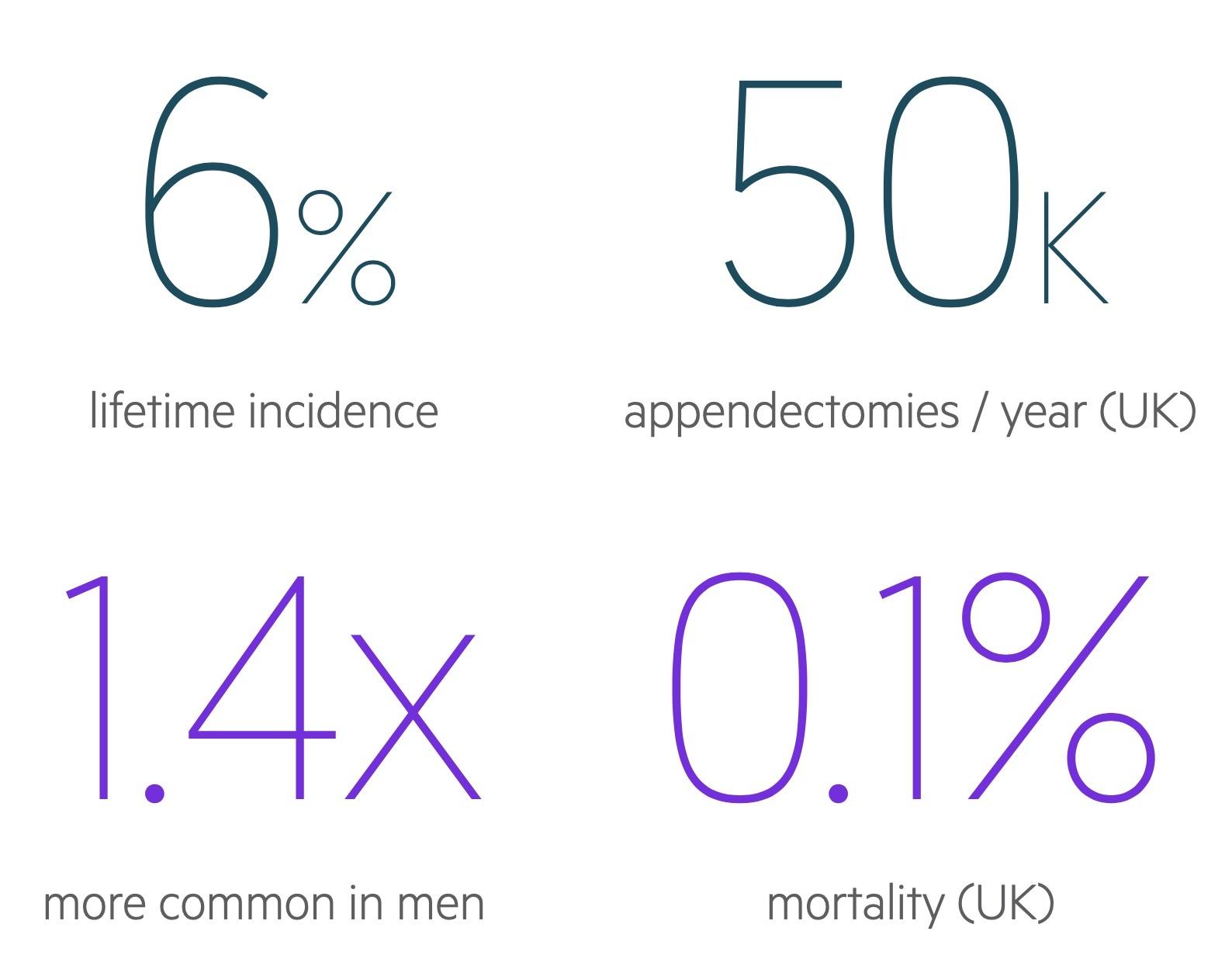 Appendicitis statistics