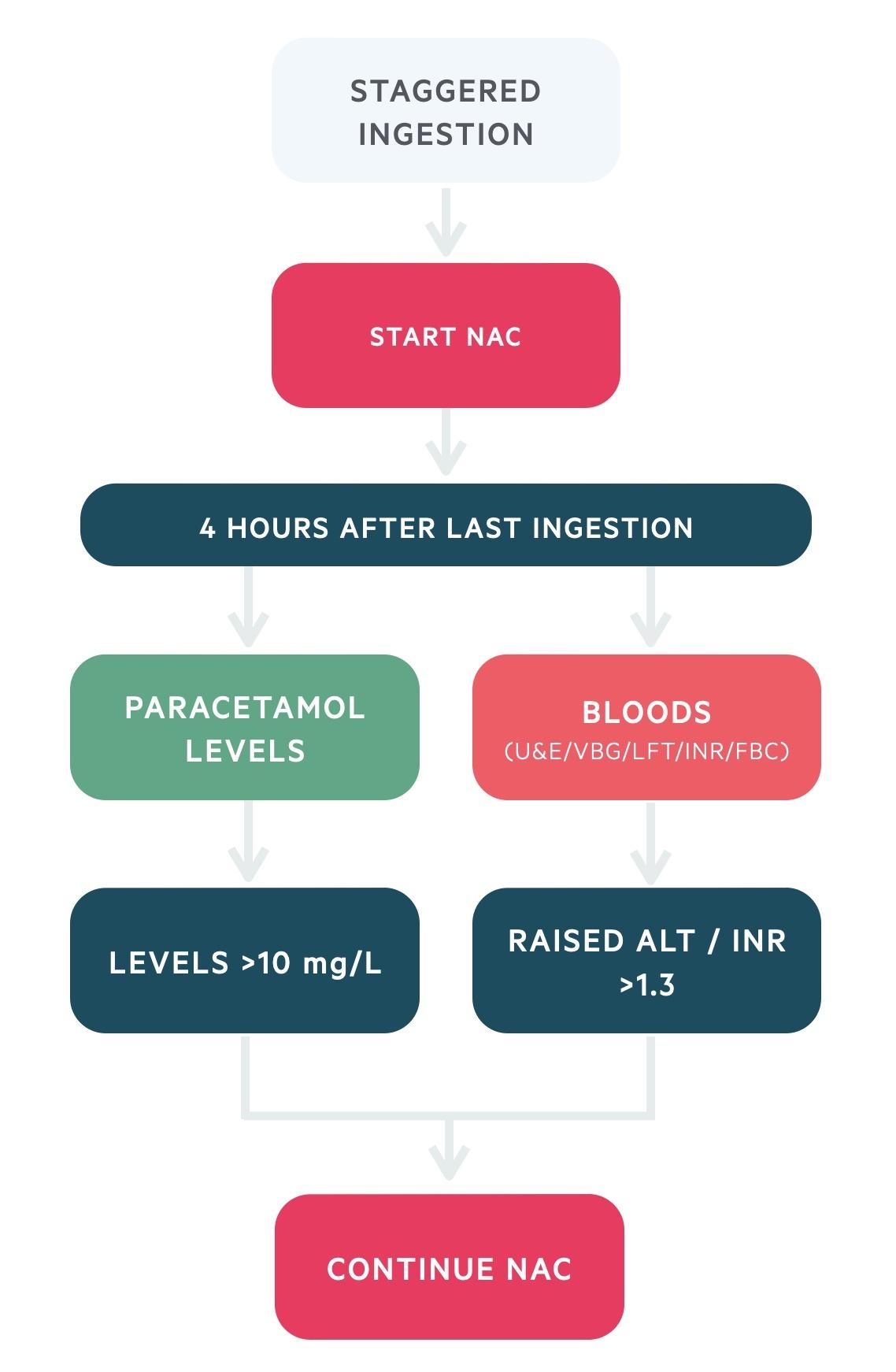 Staggered ingestion paracetamol overdose management