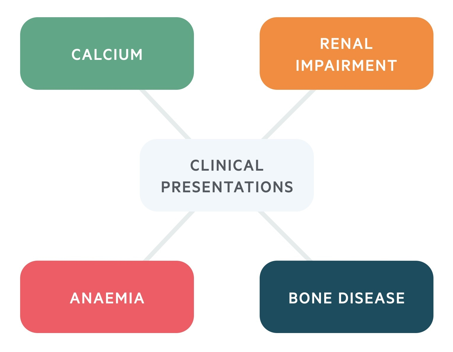 Clinical presentations of multiple myeloma