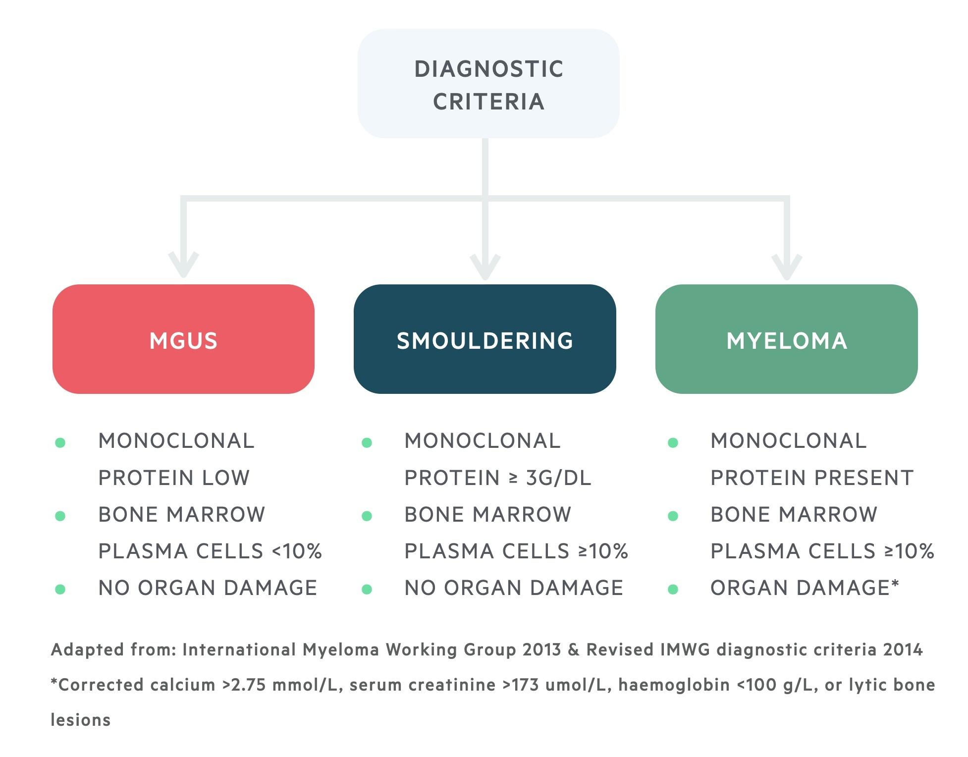 Diagnostic criteria for myeloma