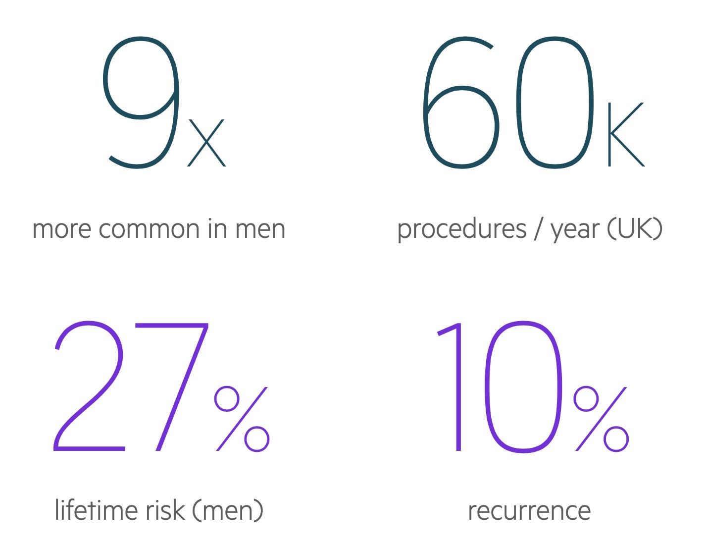 Inguinal hernia statistics