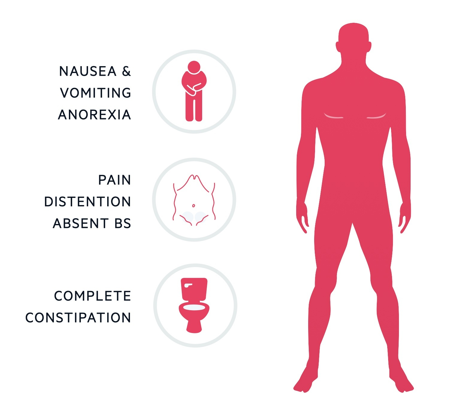 Clinical features of bowel obstruction