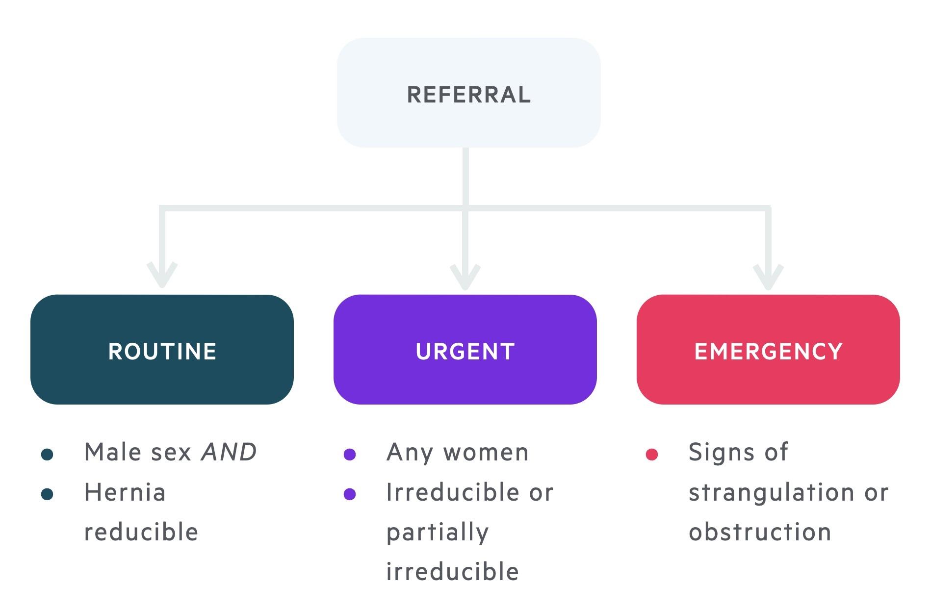 Referral criteria for inguinal hernia