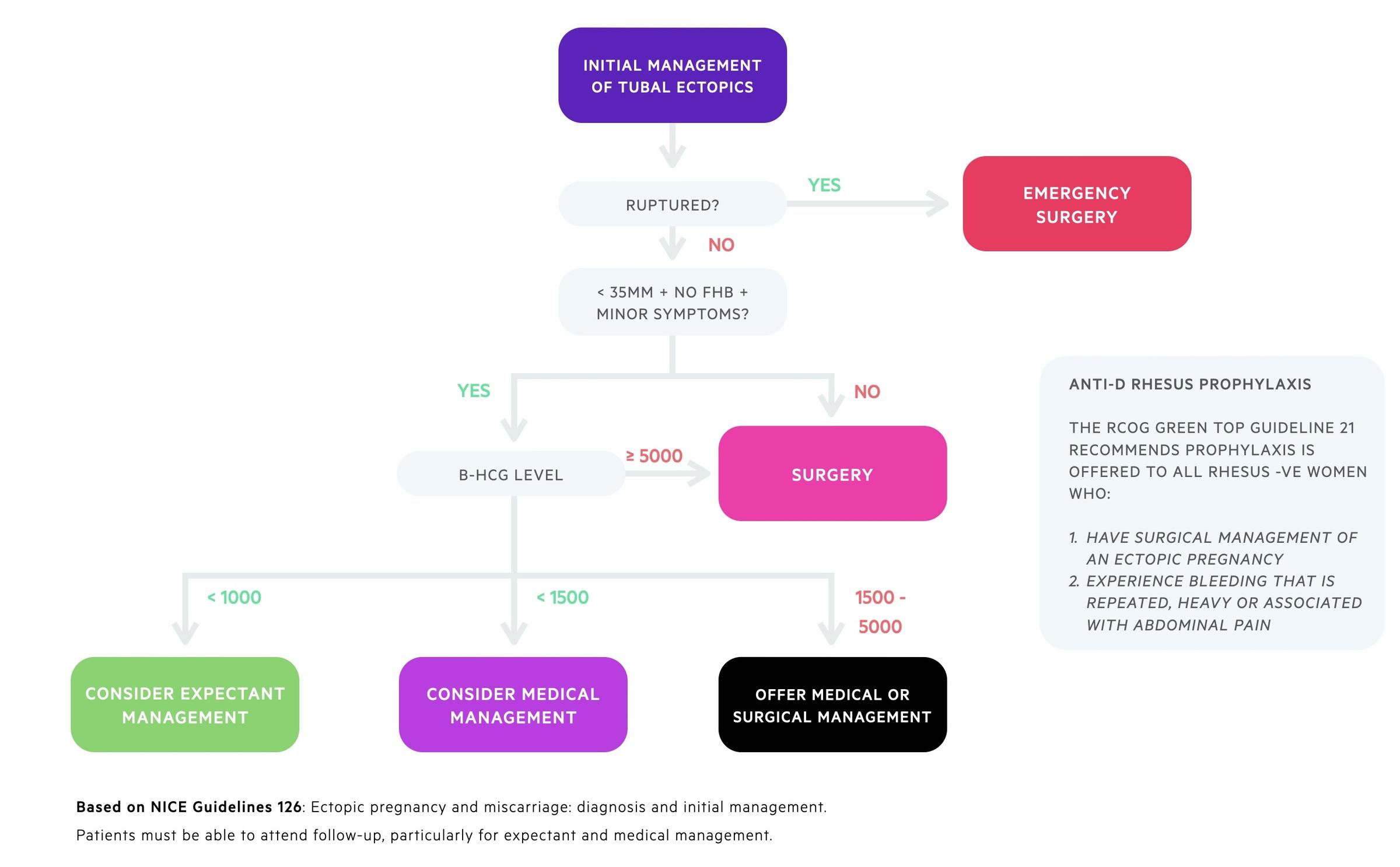 Management of tubal ectopics