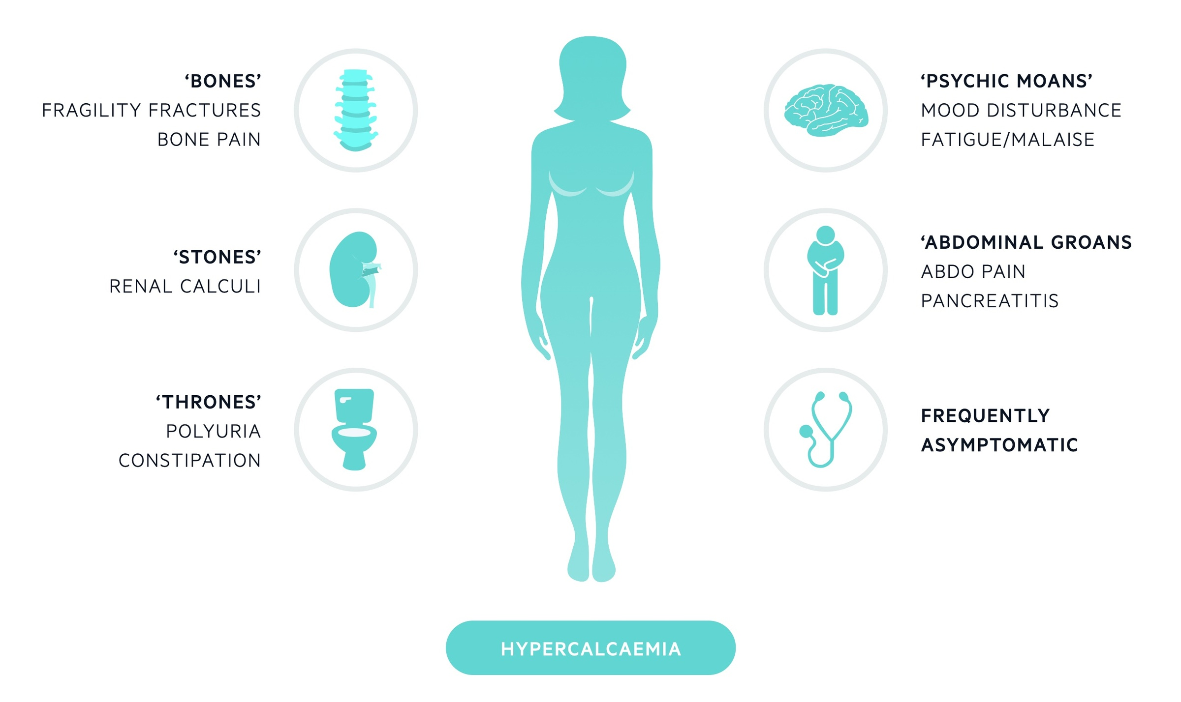 Features of hypercalcaemia
