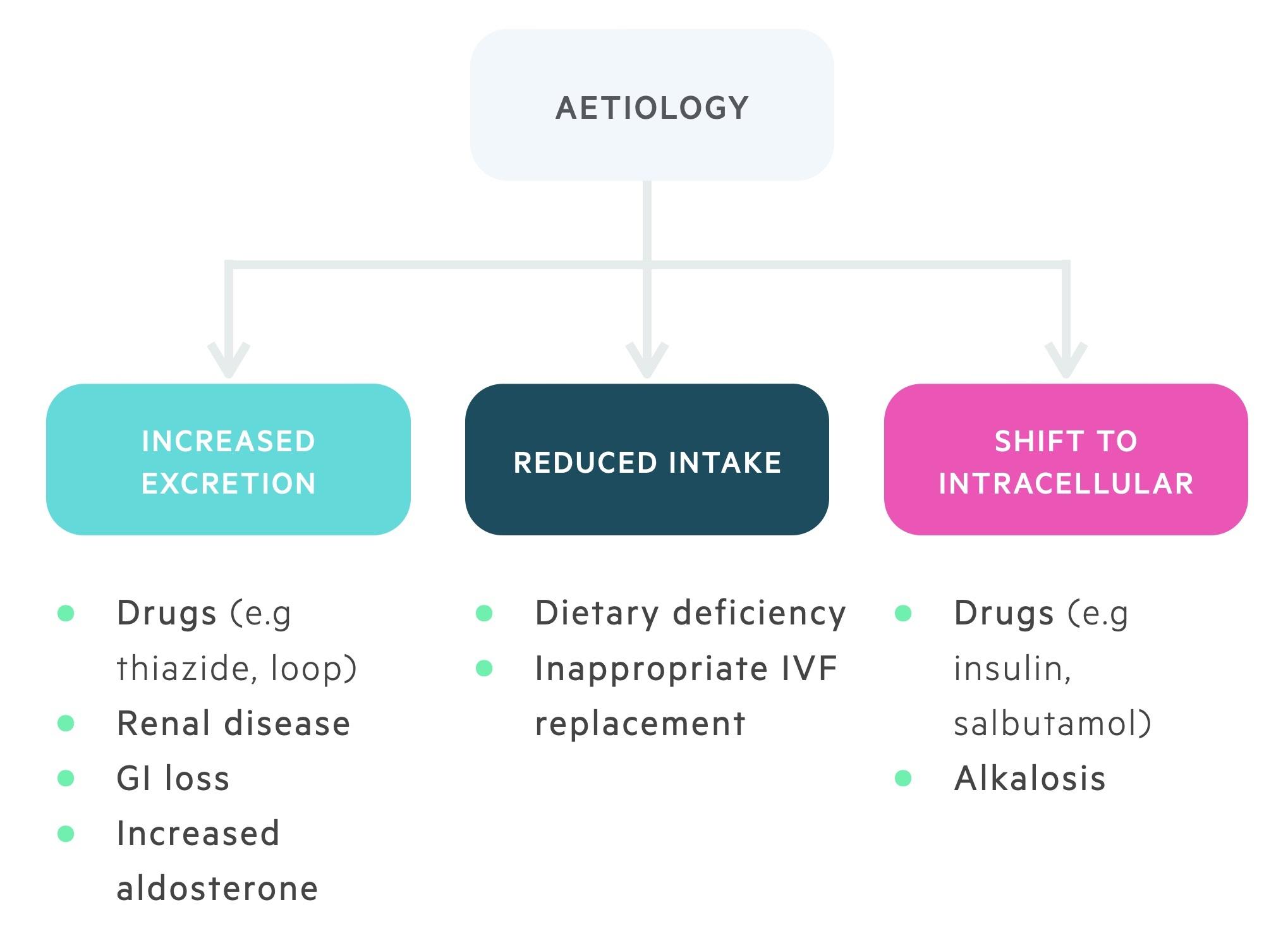 Aetiology of hypokalaemia
