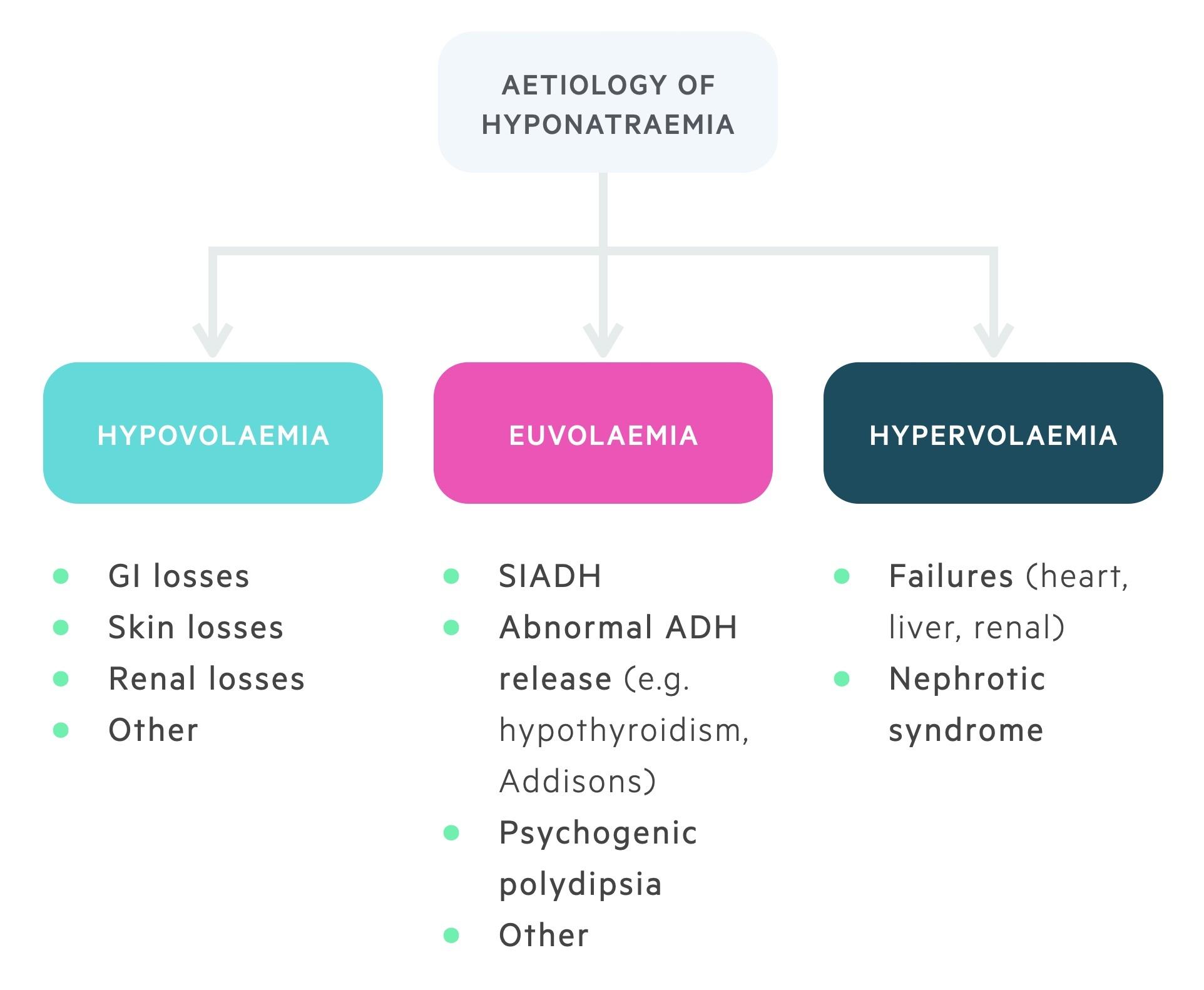 Aetiology of hyponatraemia