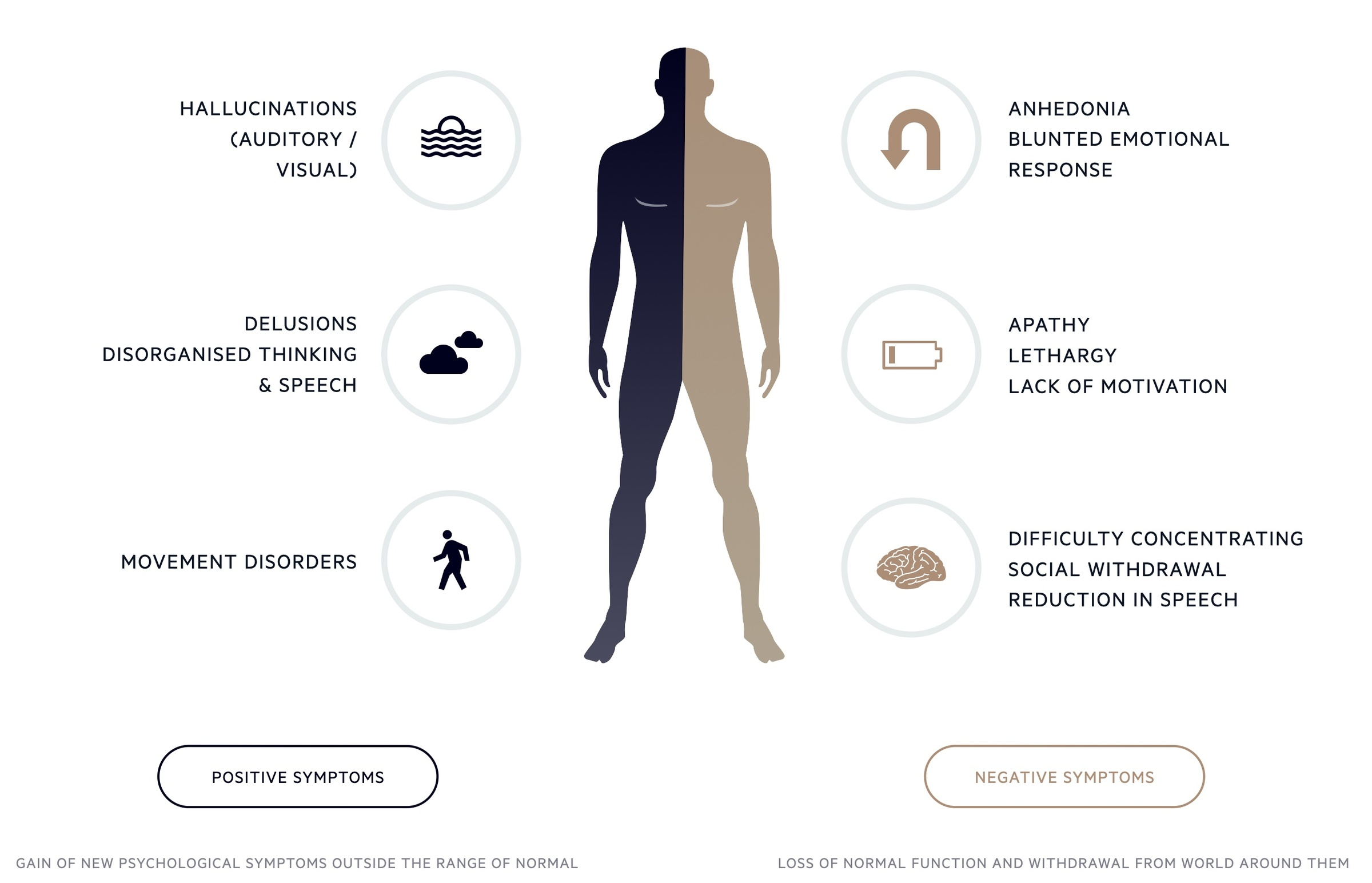 Clinical features of psychosis