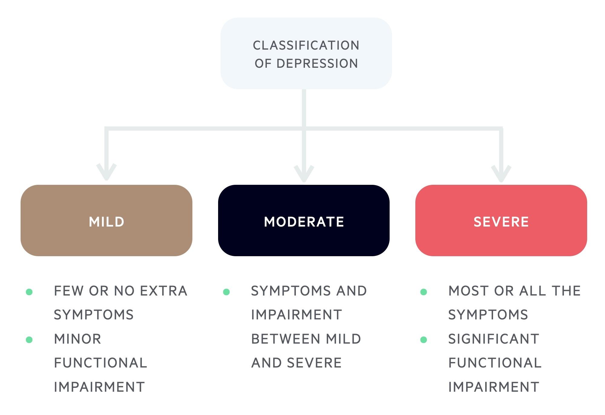 Classification of depression