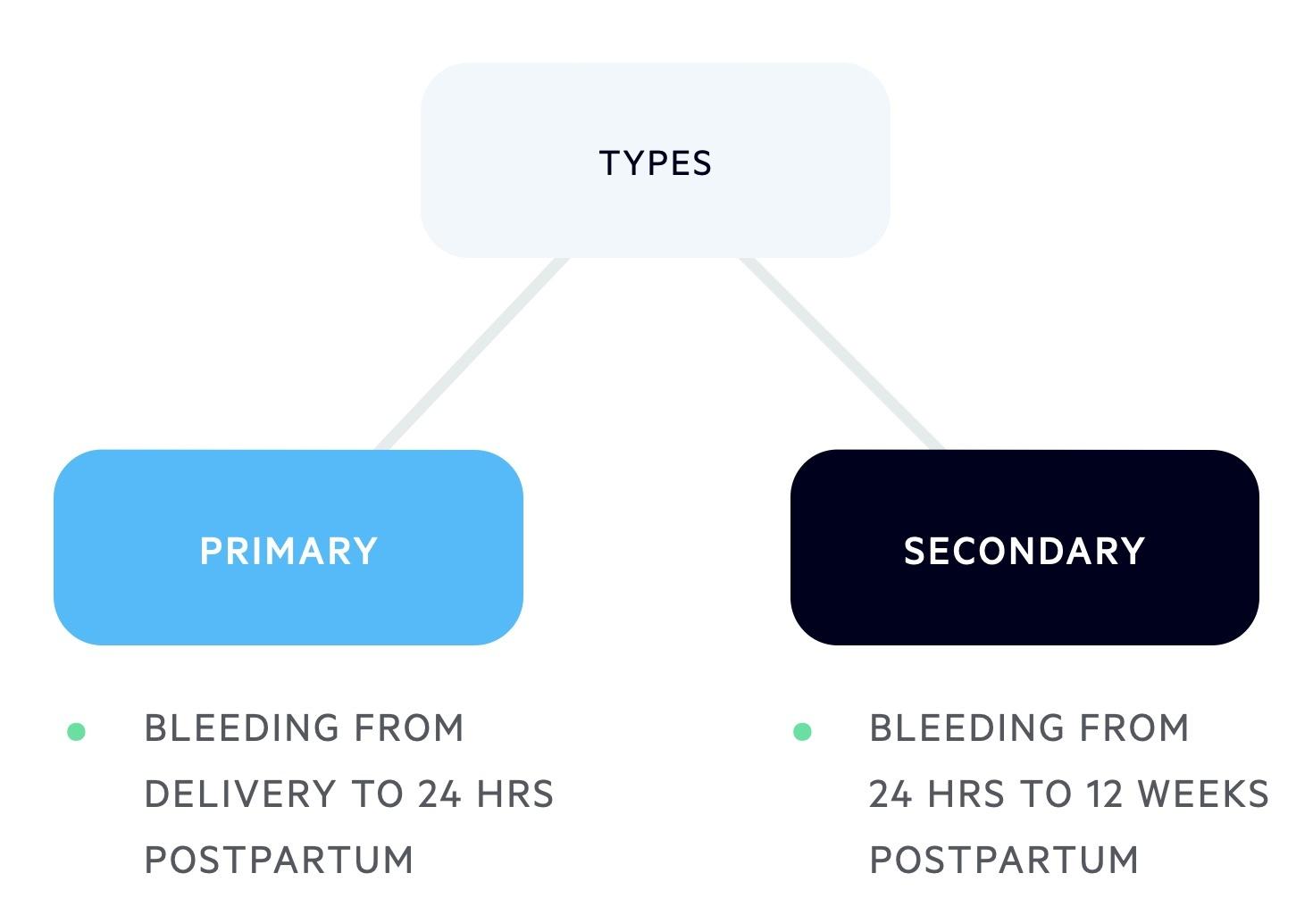 Types of PPH