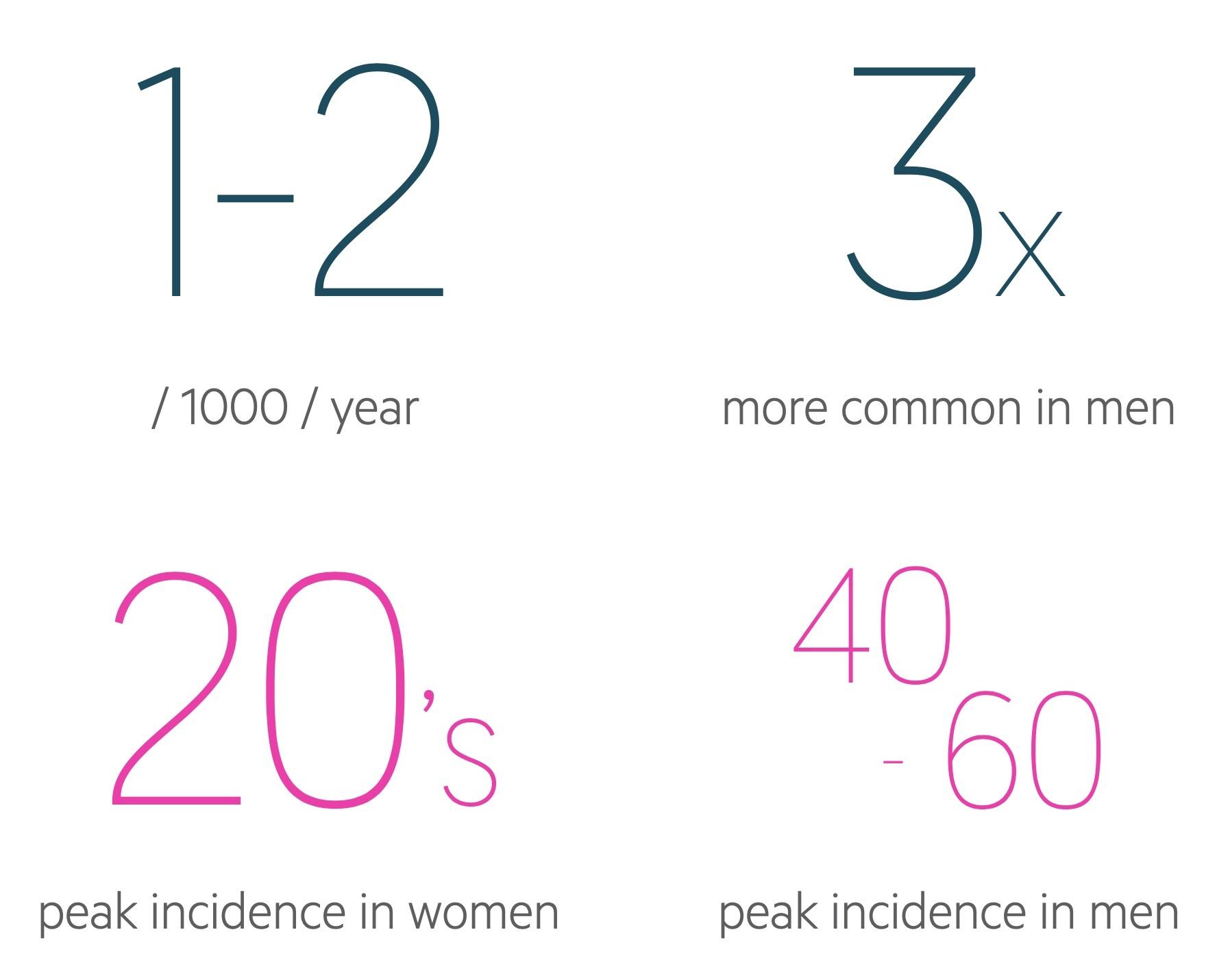Renal colic statistics