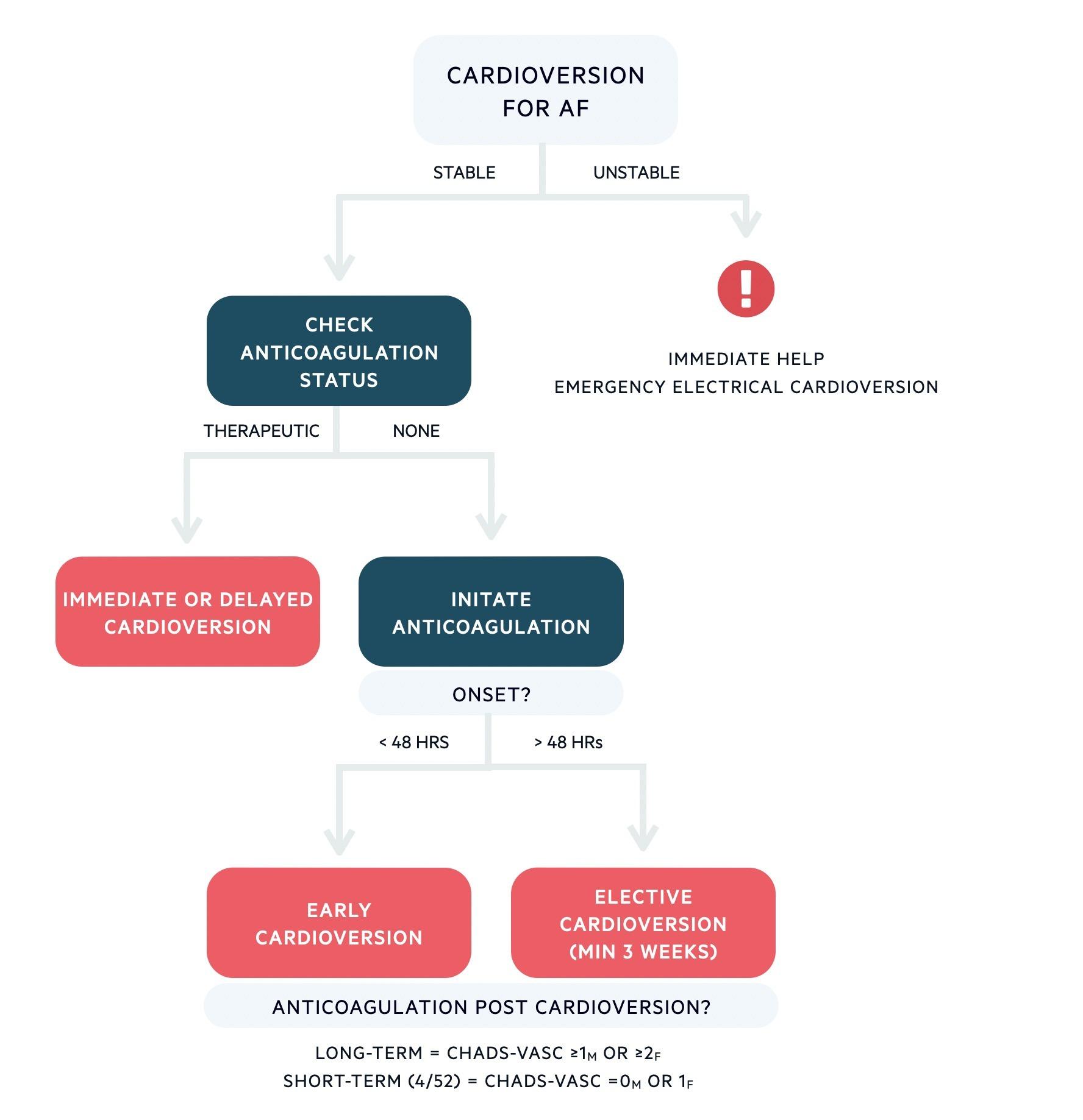 Cardioversion in AF