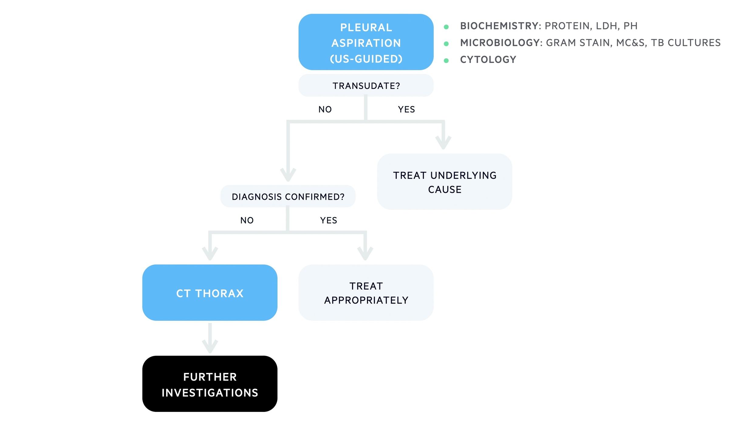 Unilateral pleural effusion algorithm