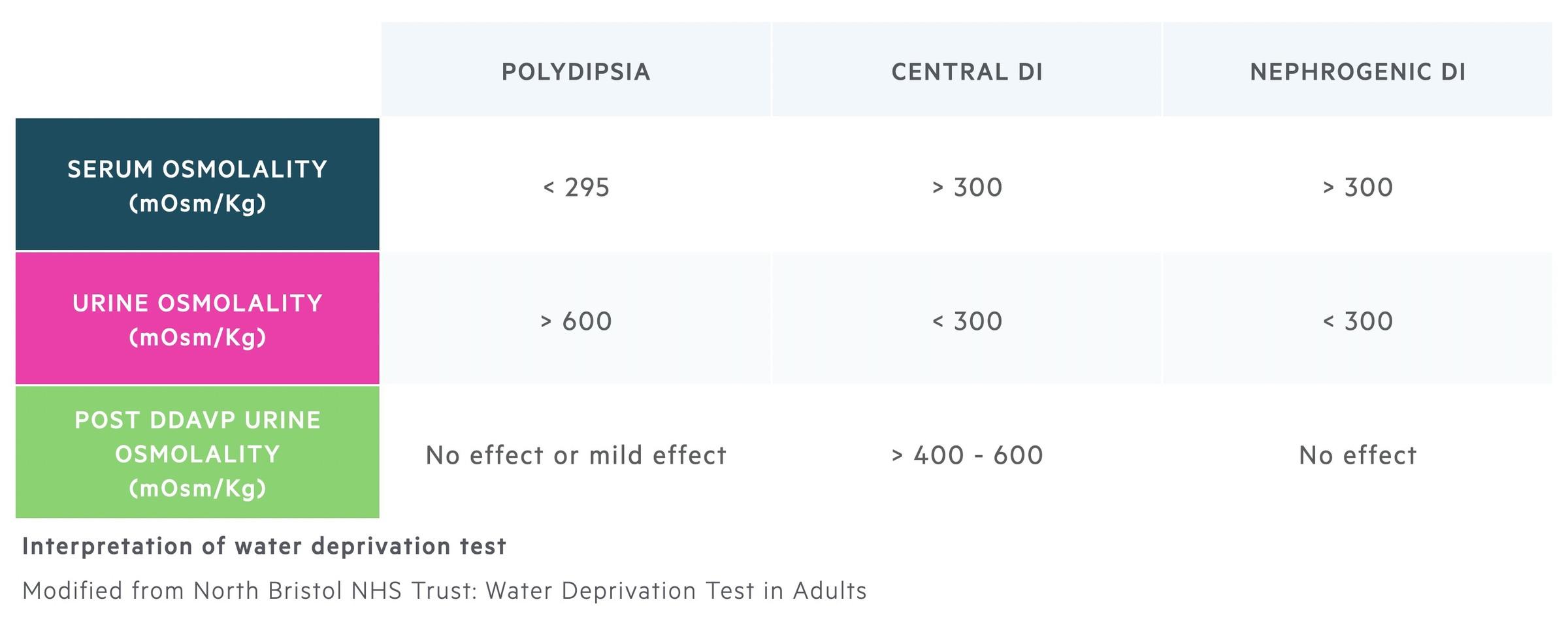 Interpretation of water deprivation test