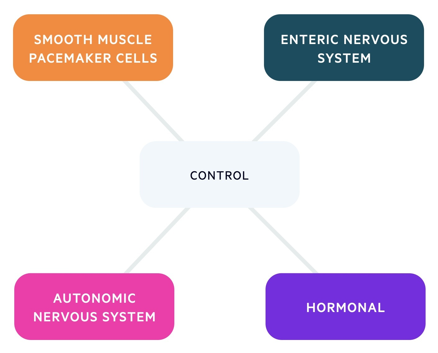 Control of the GI tract