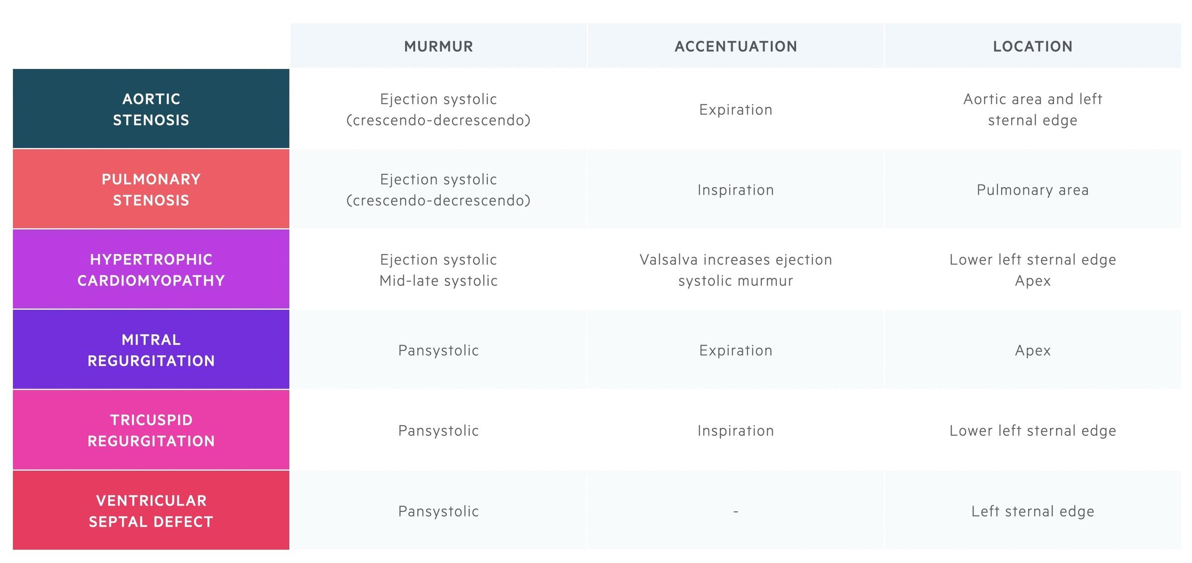Summary of systolic murmurs