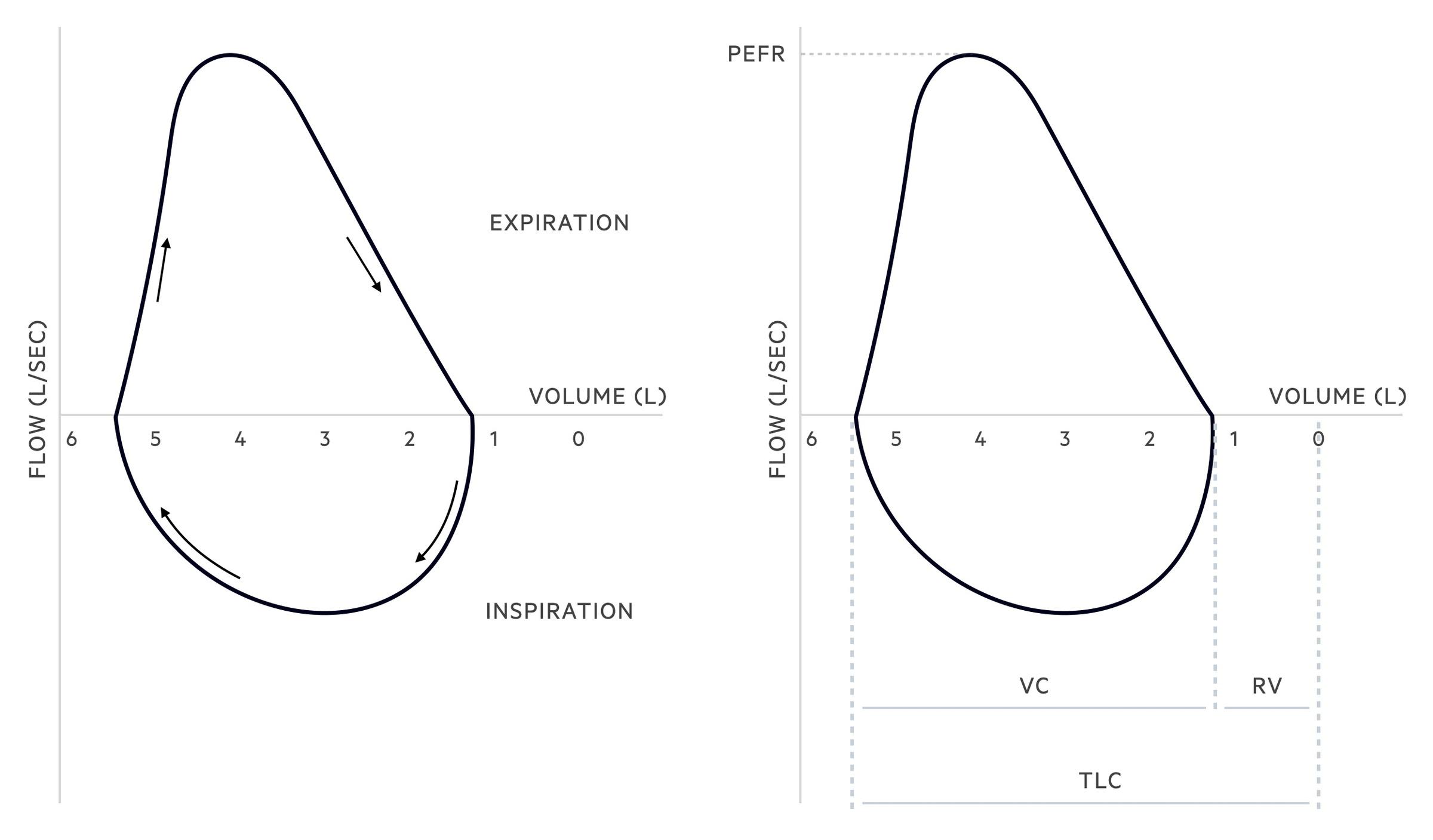 Normal flow-volume loop